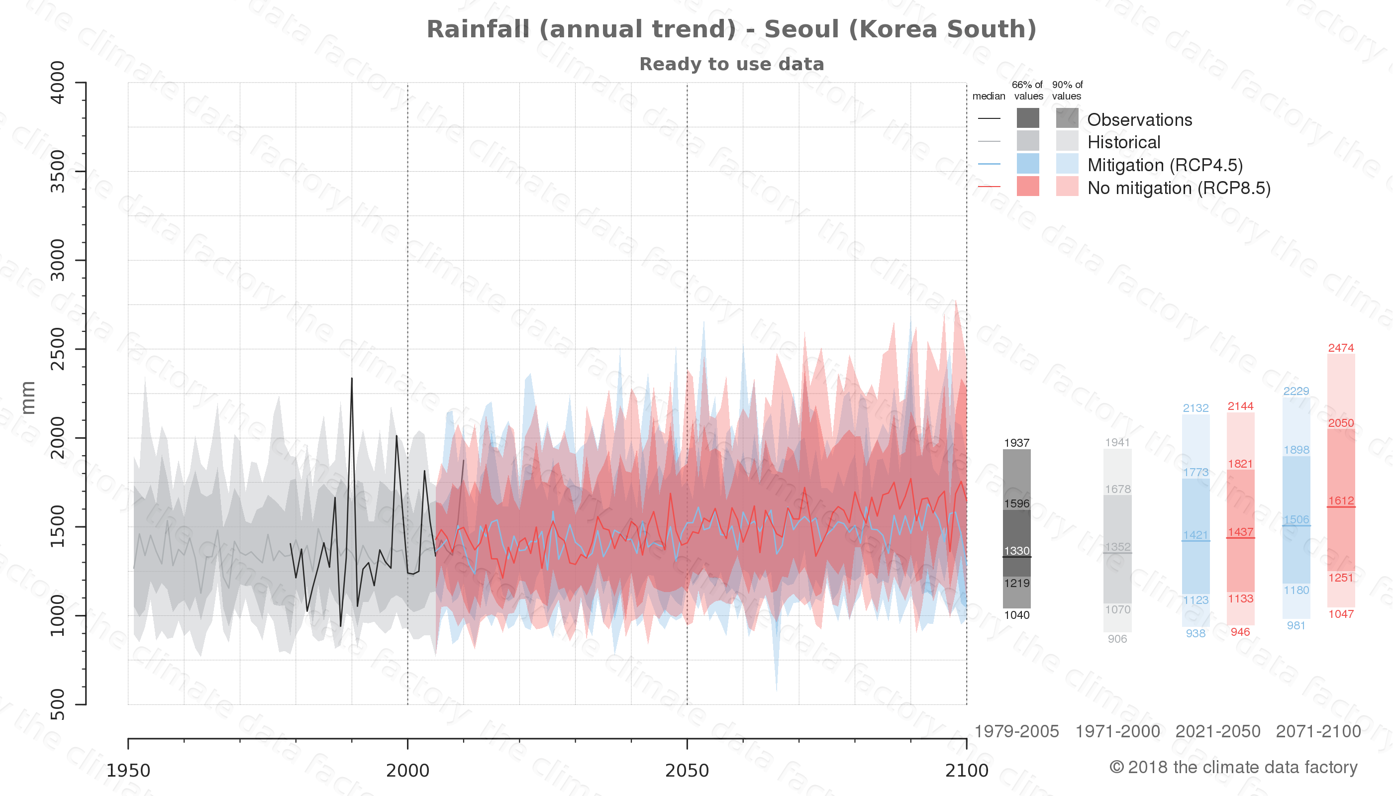 climate change data policy adaptation climate graph city data rainfall seoul south korea