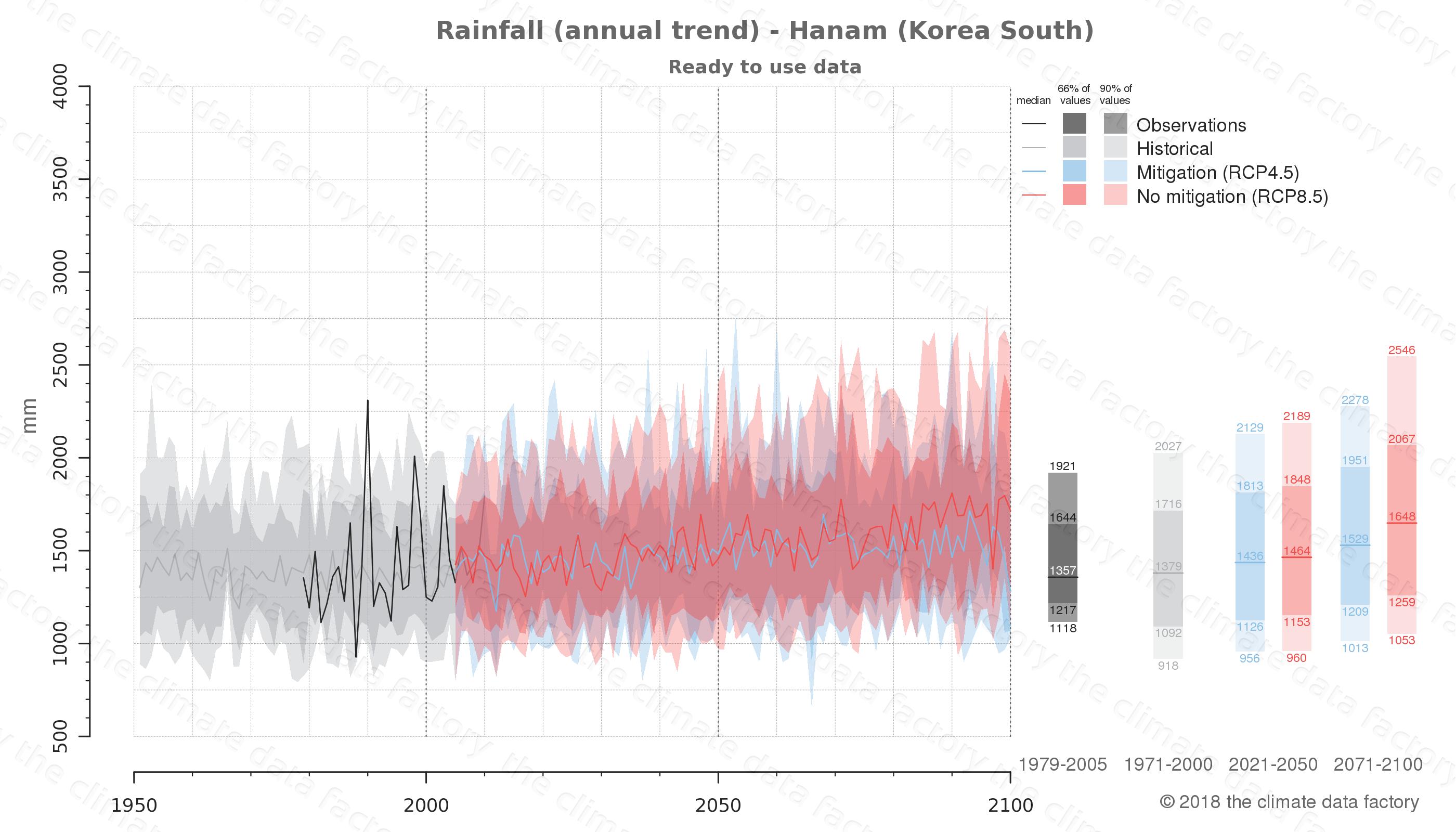 climate change data policy adaptation climate graph city data rainfall hanam south korea