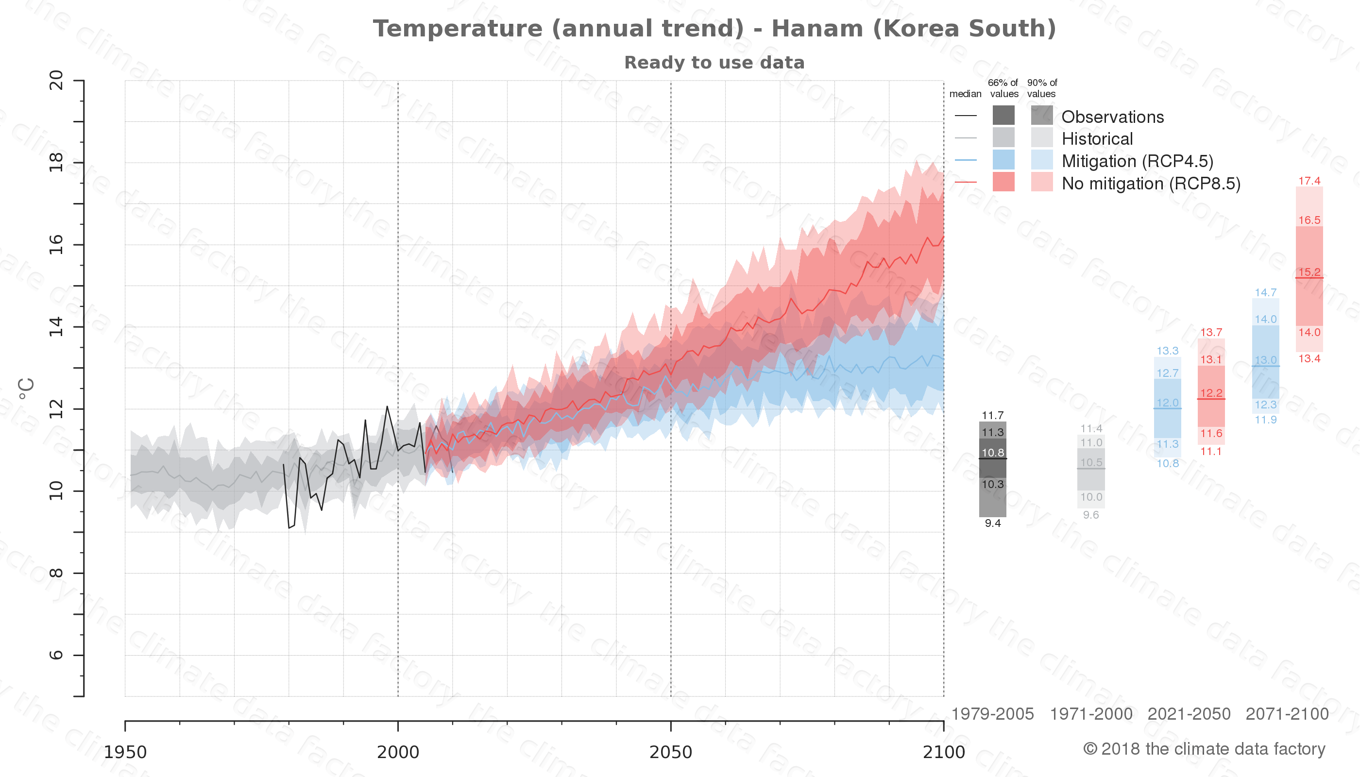 climate change data policy adaptation climate graph city data temperature hanam south korea