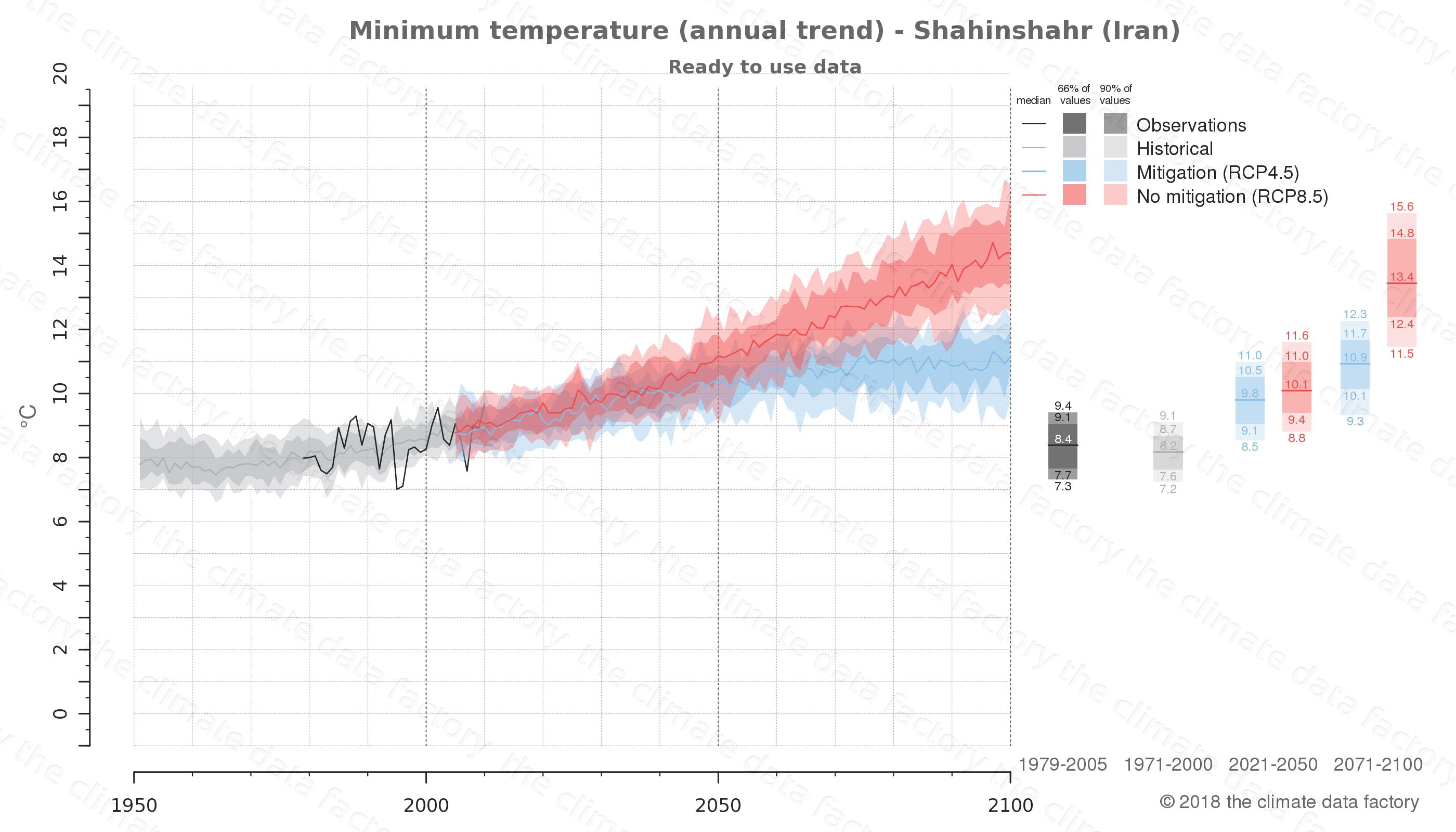 climate change data policy adaptation climate graph city data minimum-temperature shahinshahr iran
