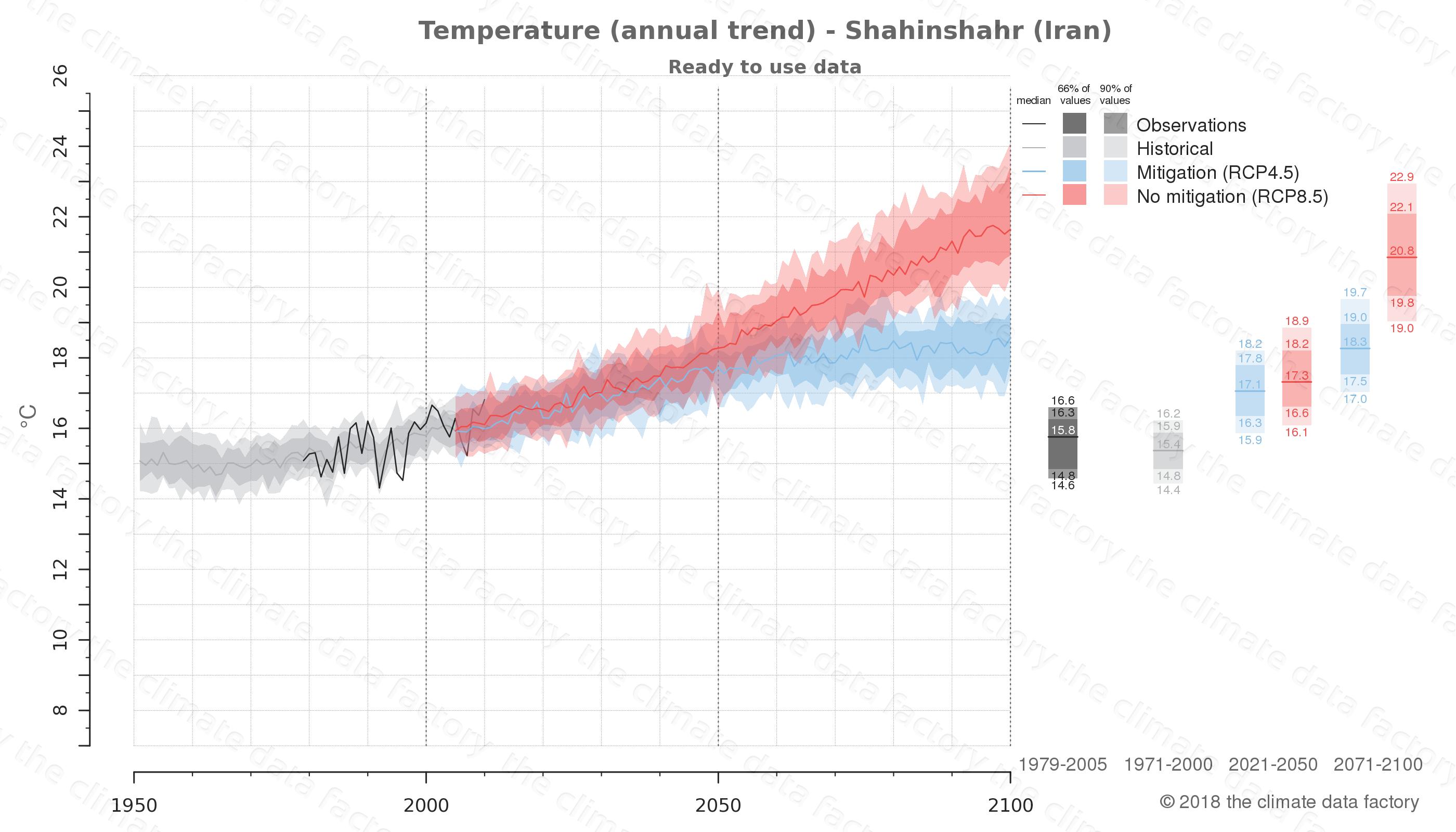 climate change data policy adaptation climate graph city data temperature shahinshahr iran