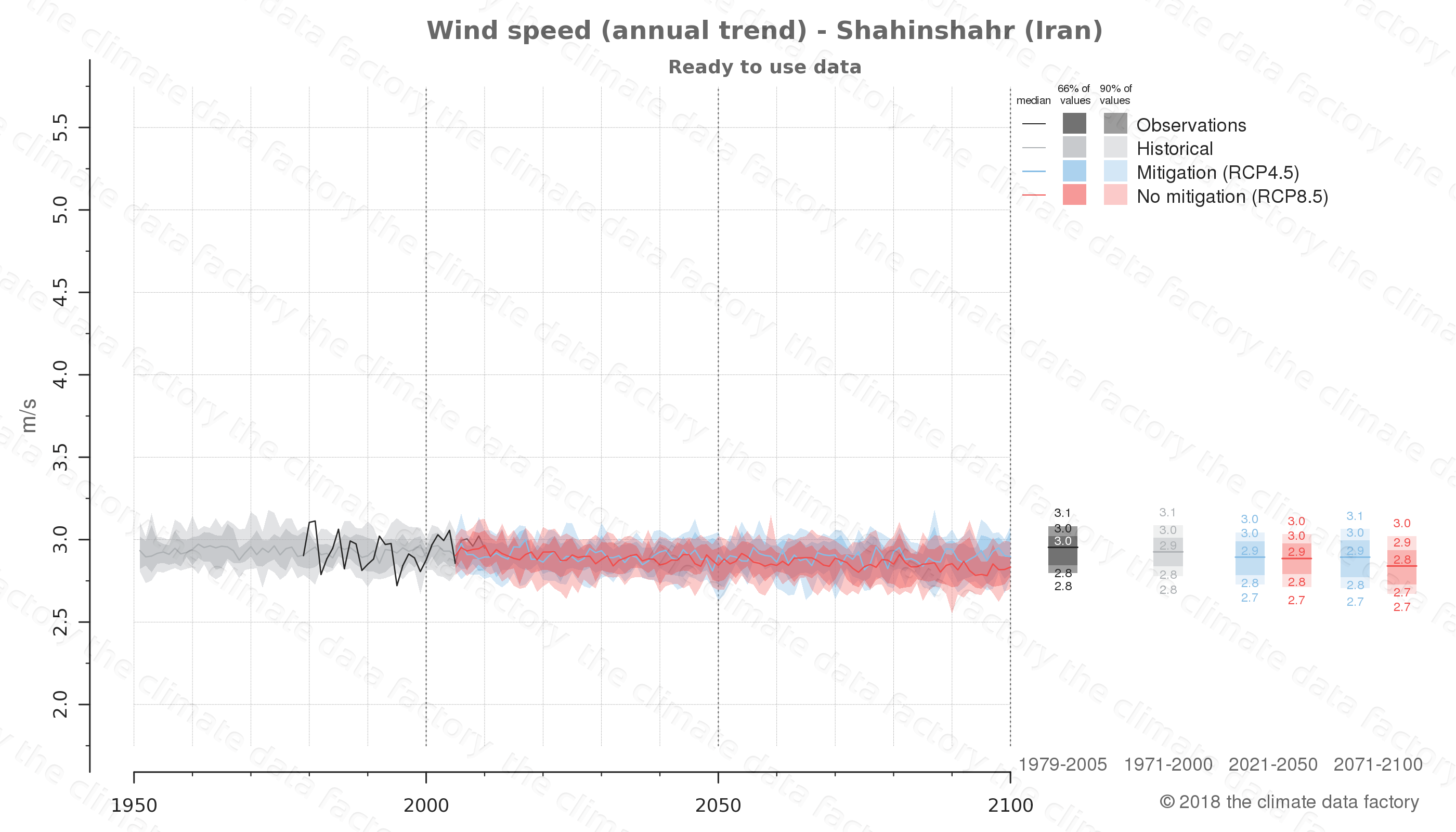 climate change data policy adaptation climate graph city data wind-speed shahinshahr iran