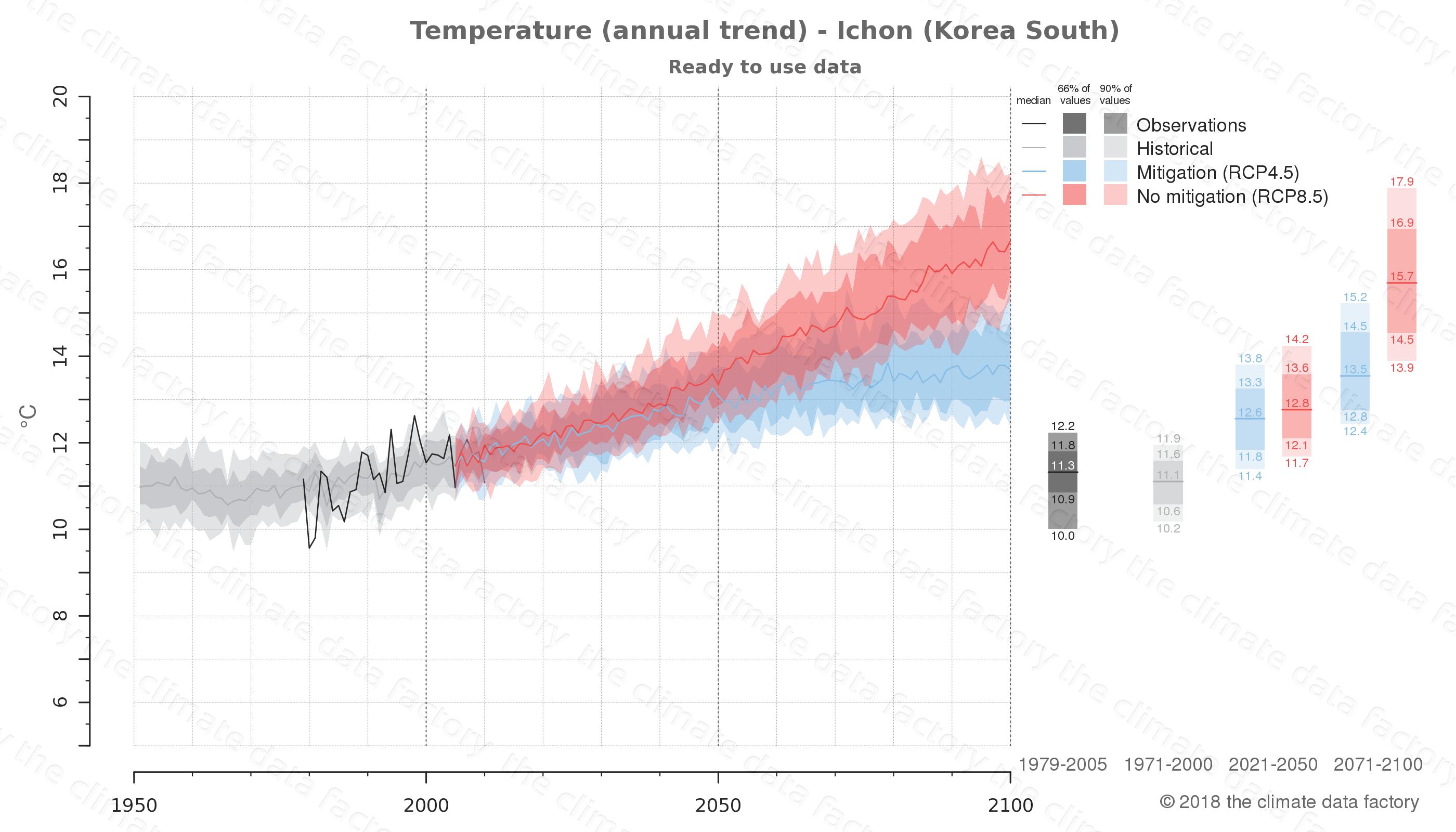 climate change data policy adaptation climate graph city data temperature ichon south korea