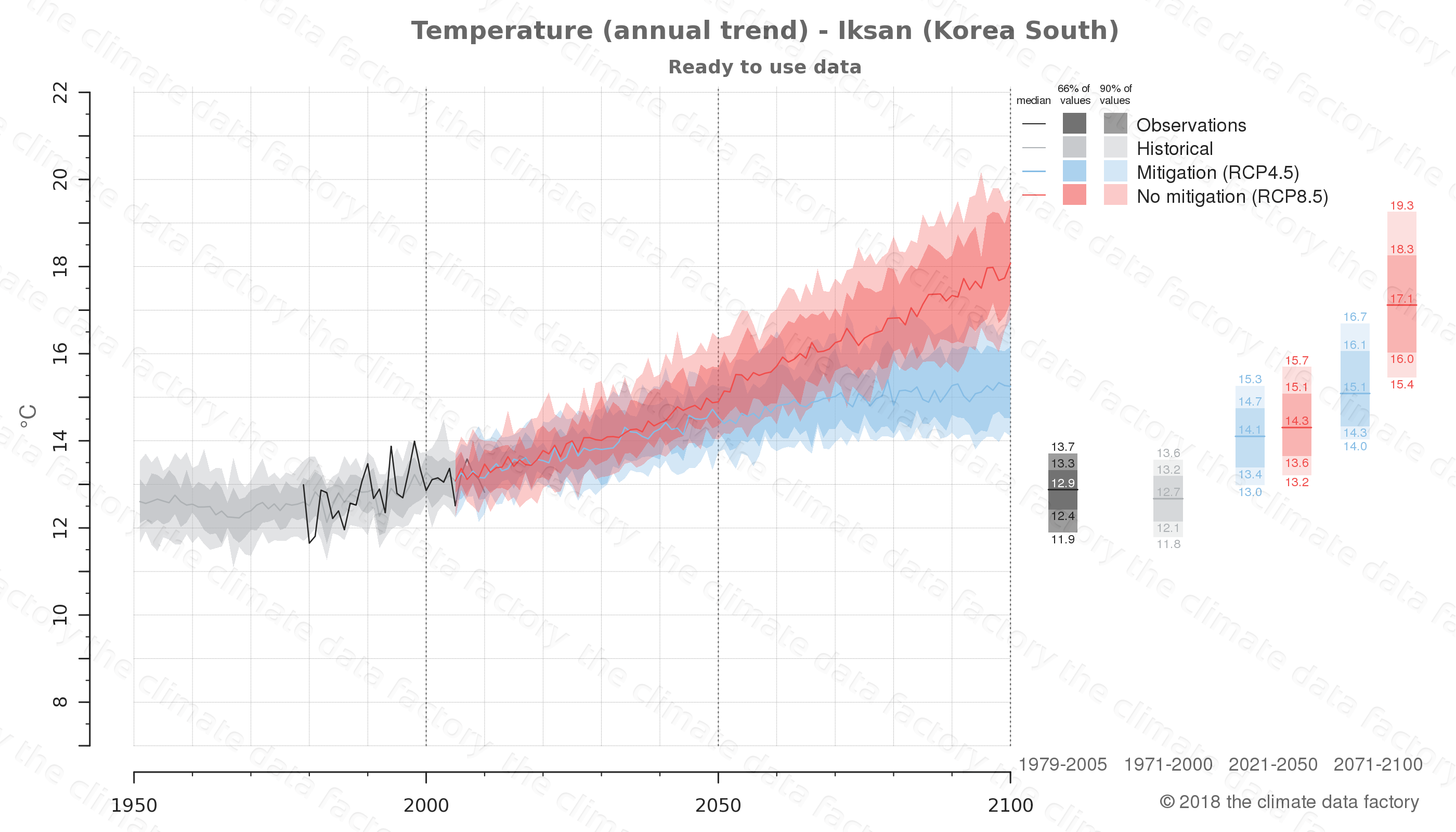 climate change data policy adaptation climate graph city data temperature iksan south korea