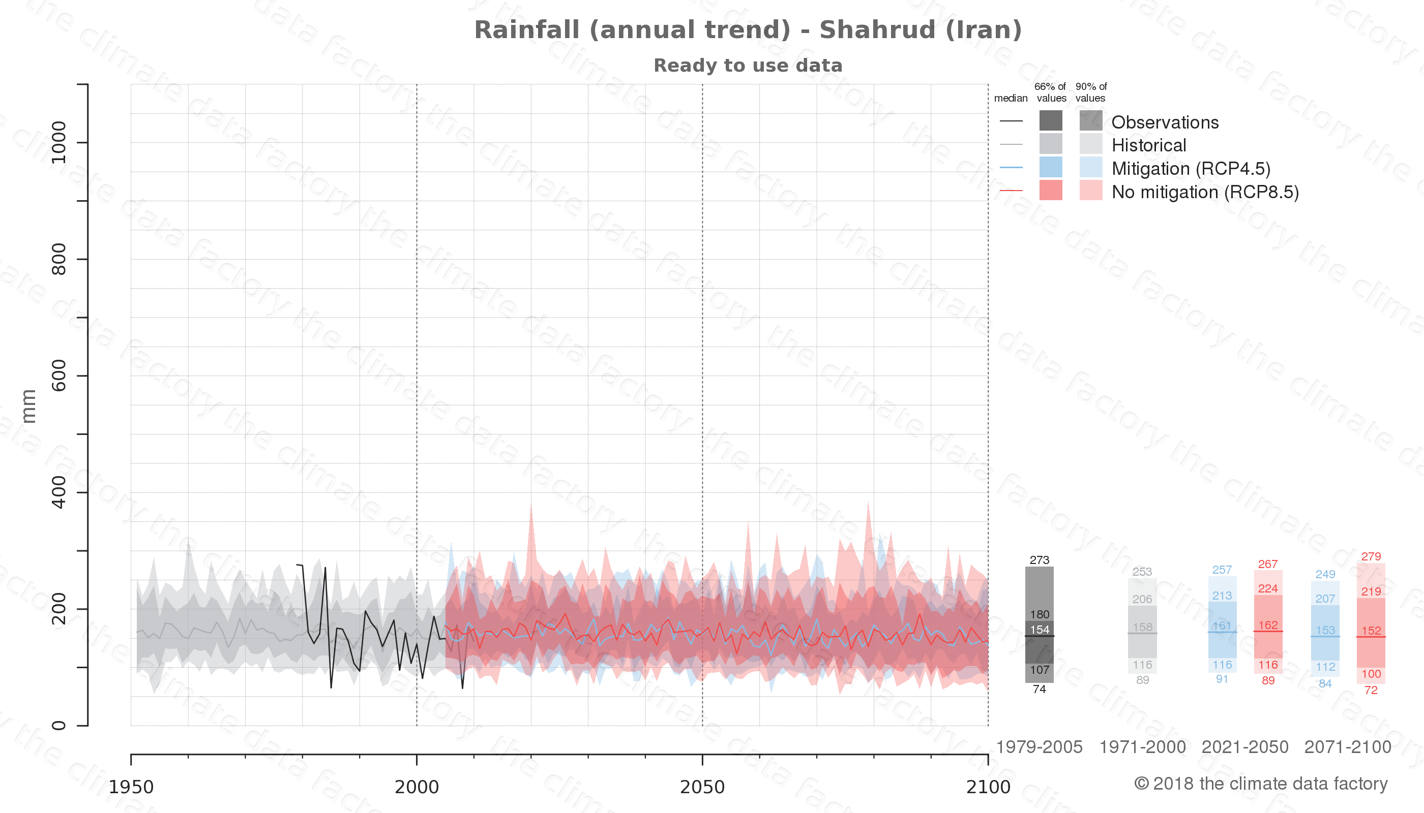 climate change data policy adaptation climate graph city data rainfall shahrud iran