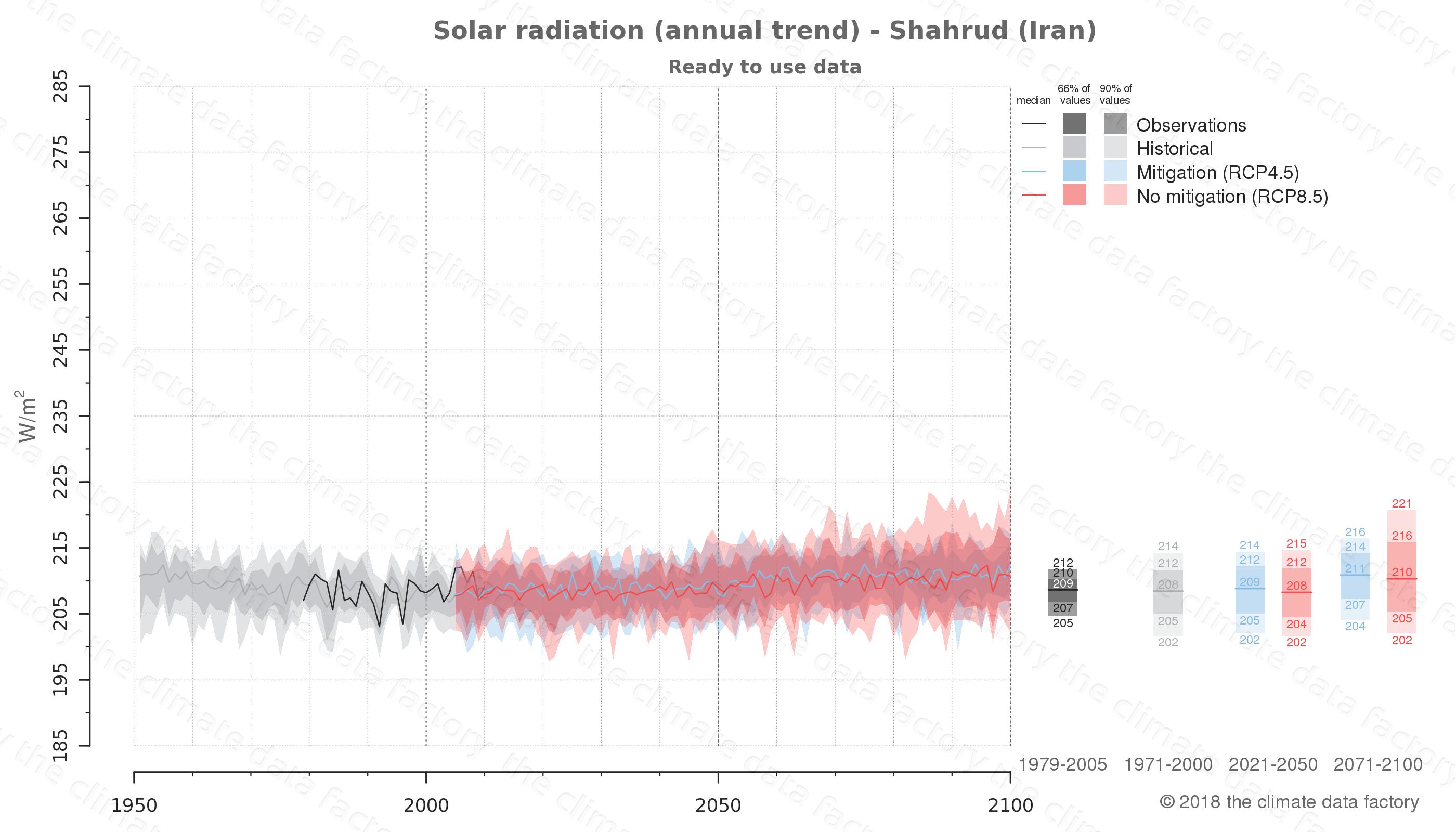 climate change data policy adaptation climate graph city data solar-radiation shahrud iran