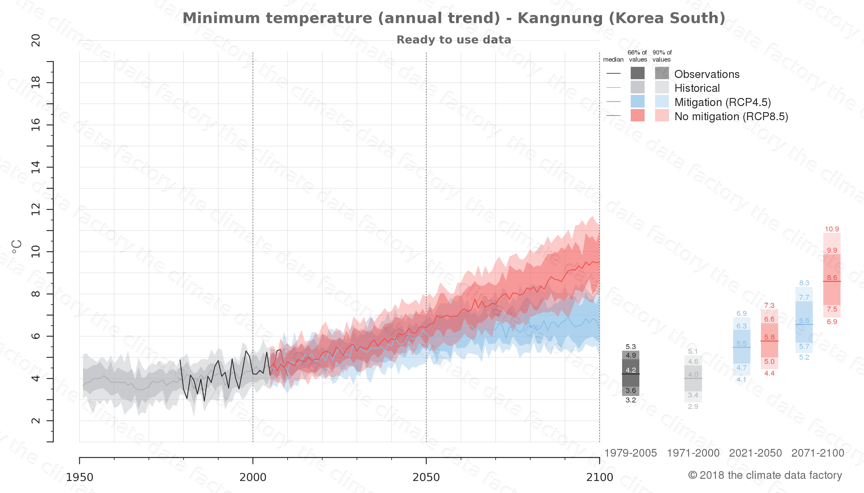 climate change data policy adaptation climate graph city data minimum-temperature kangnung south korea