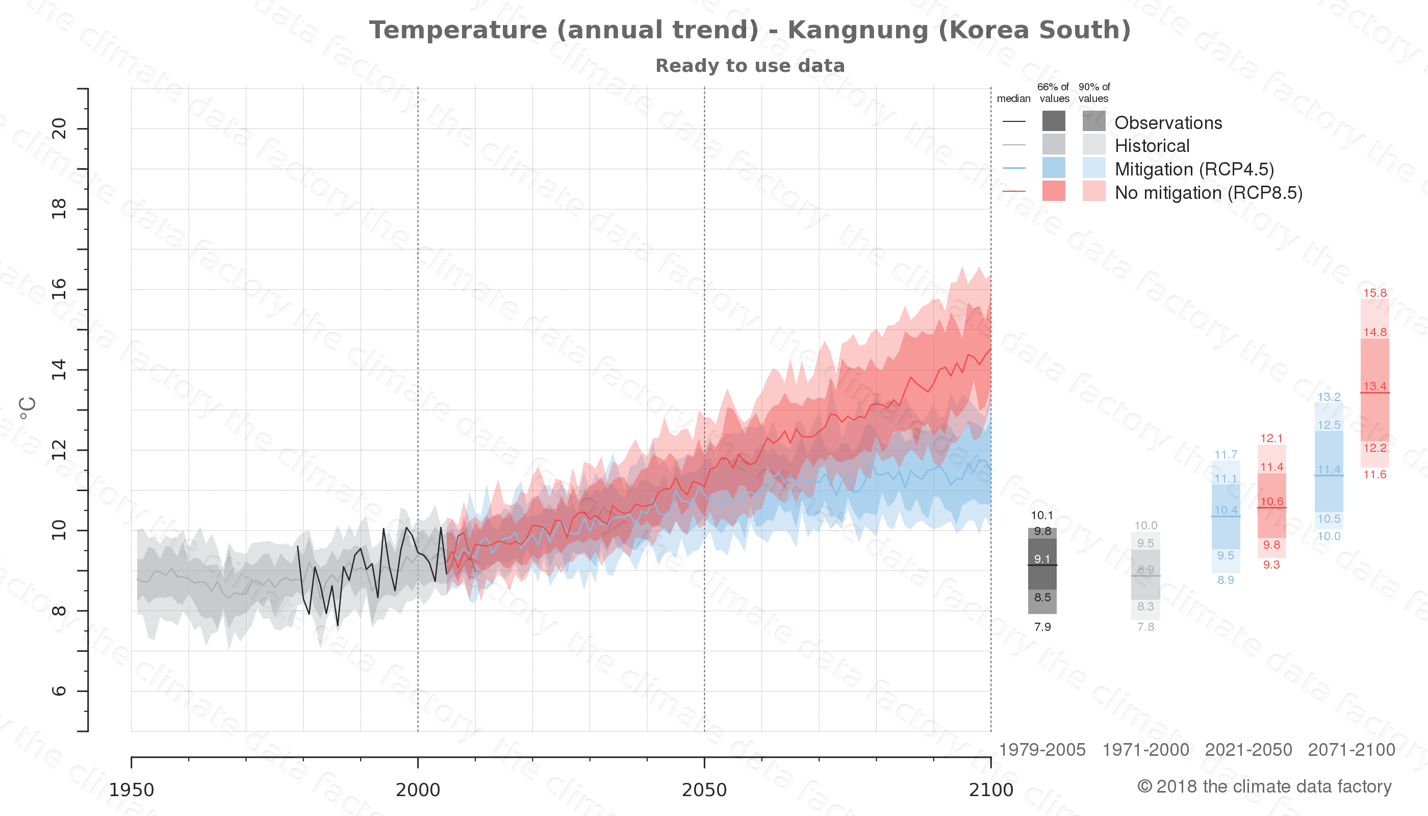 climate change data policy adaptation climate graph city data temperature kangnung south korea