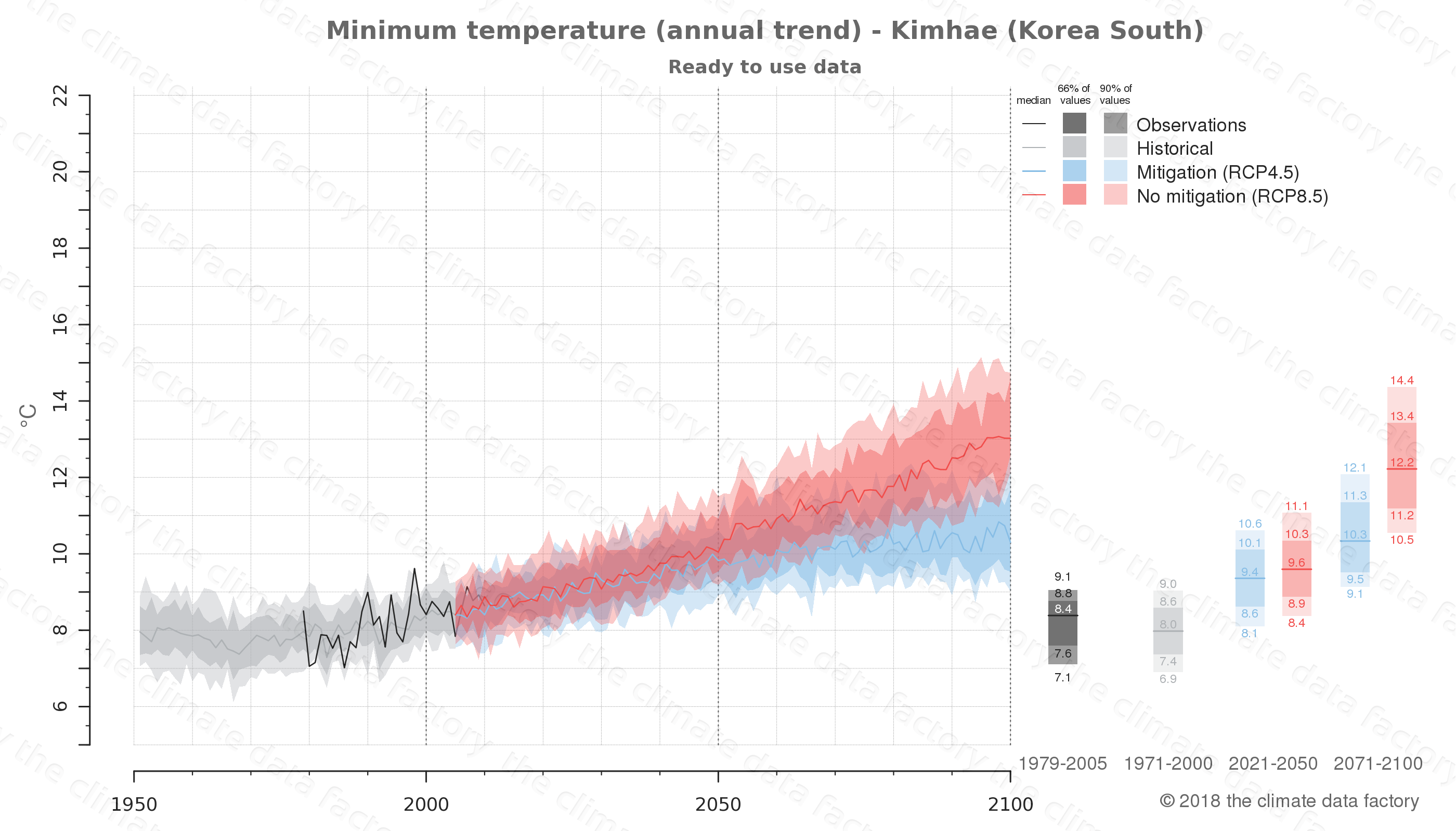 climate change data policy adaptation climate graph city data minimum-temperature kimhae south korea