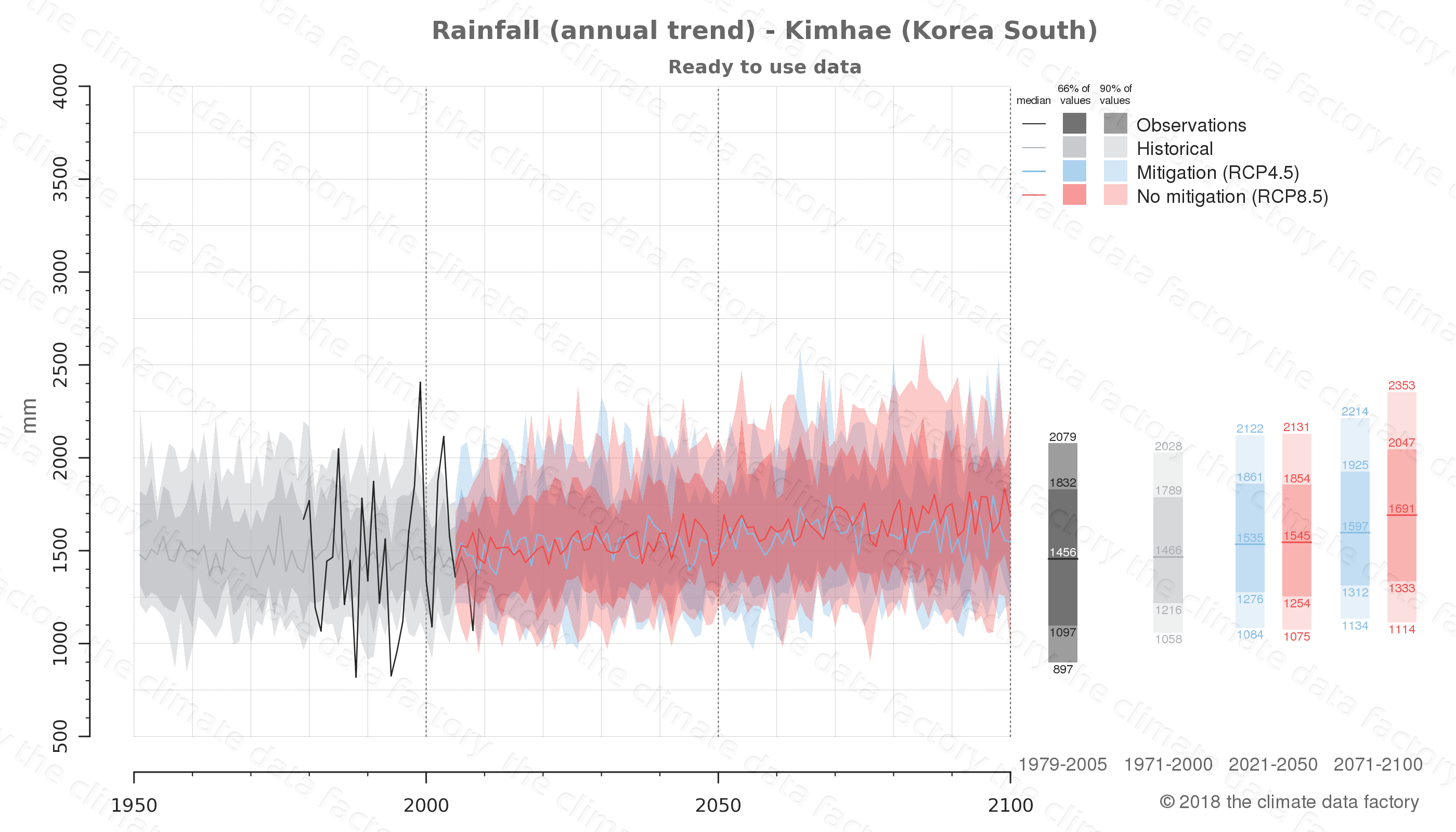 climate change data policy adaptation climate graph city data rainfall kimhae south korea