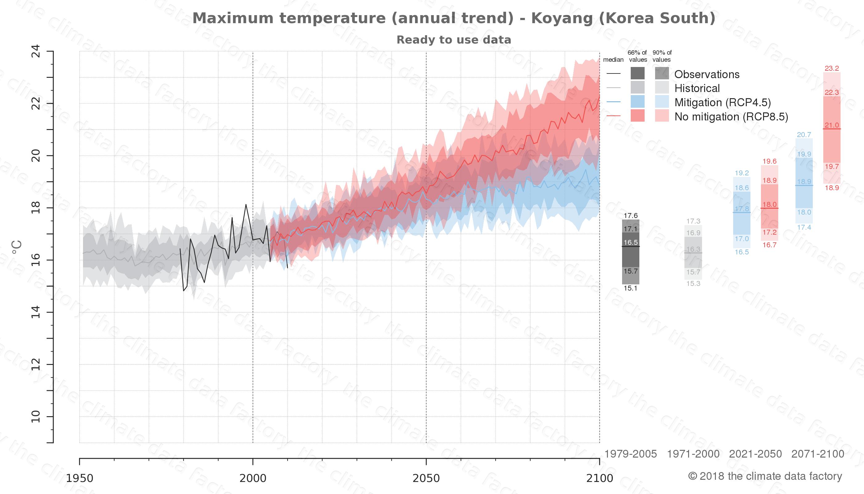climate change data policy adaptation climate graph city data maximum-temperature koyang south korea