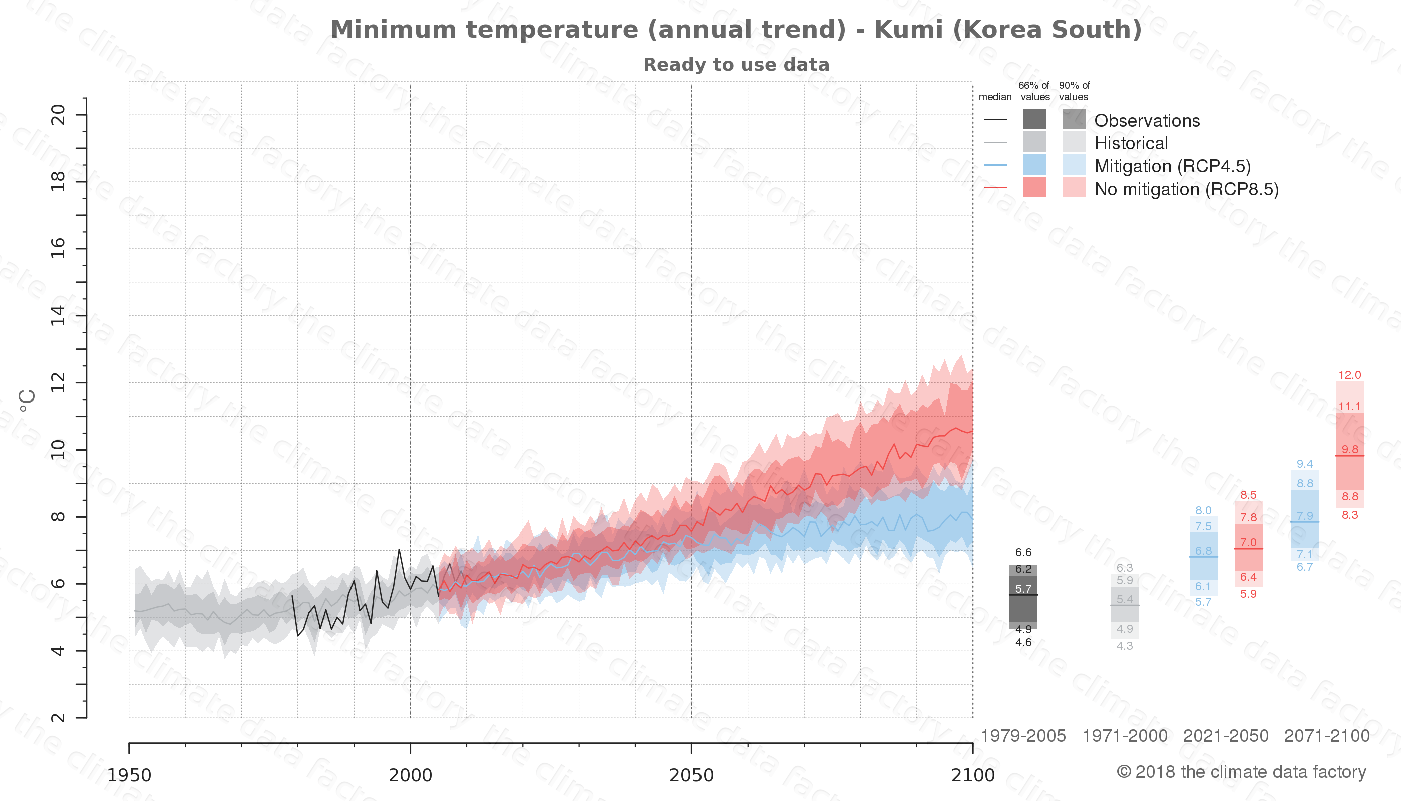 climate change data policy adaptation climate graph city data minimum-temperature kumi south korea