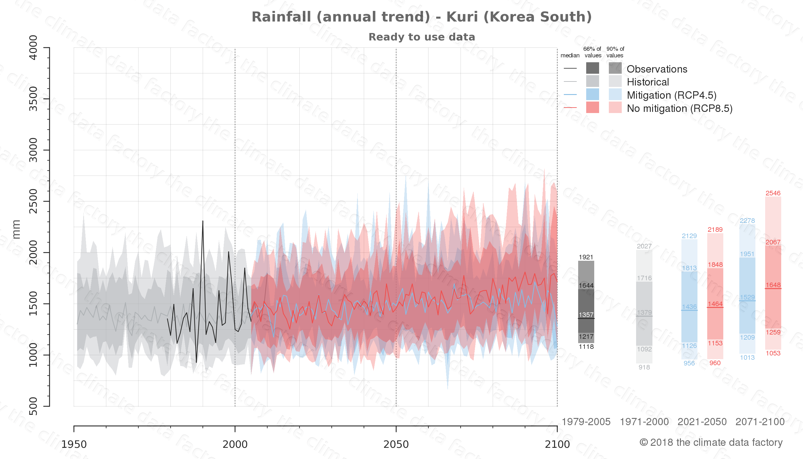 climate change data policy adaptation climate graph city data rainfall kuri south korea
