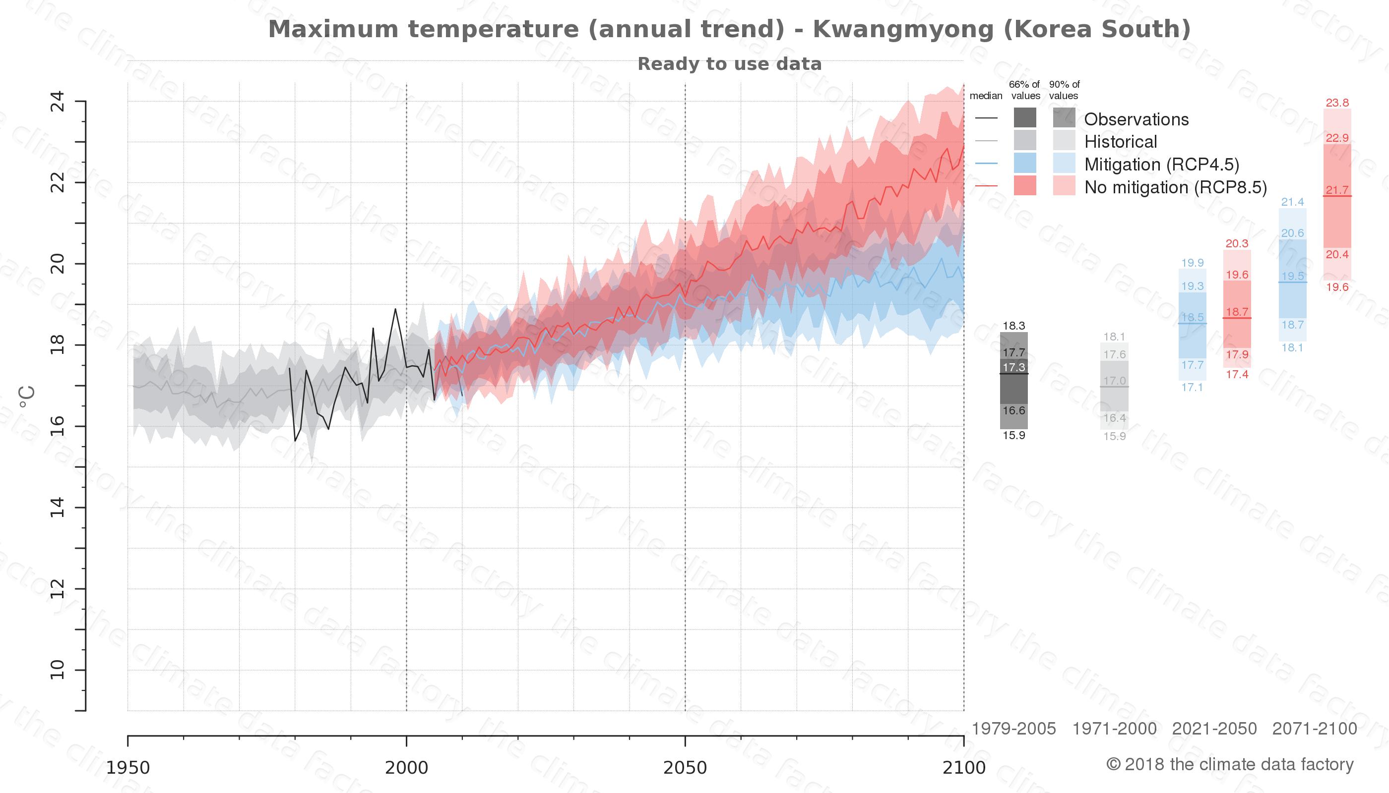 climate change data policy adaptation climate graph city data maximum-temperature kwangmyong south korea