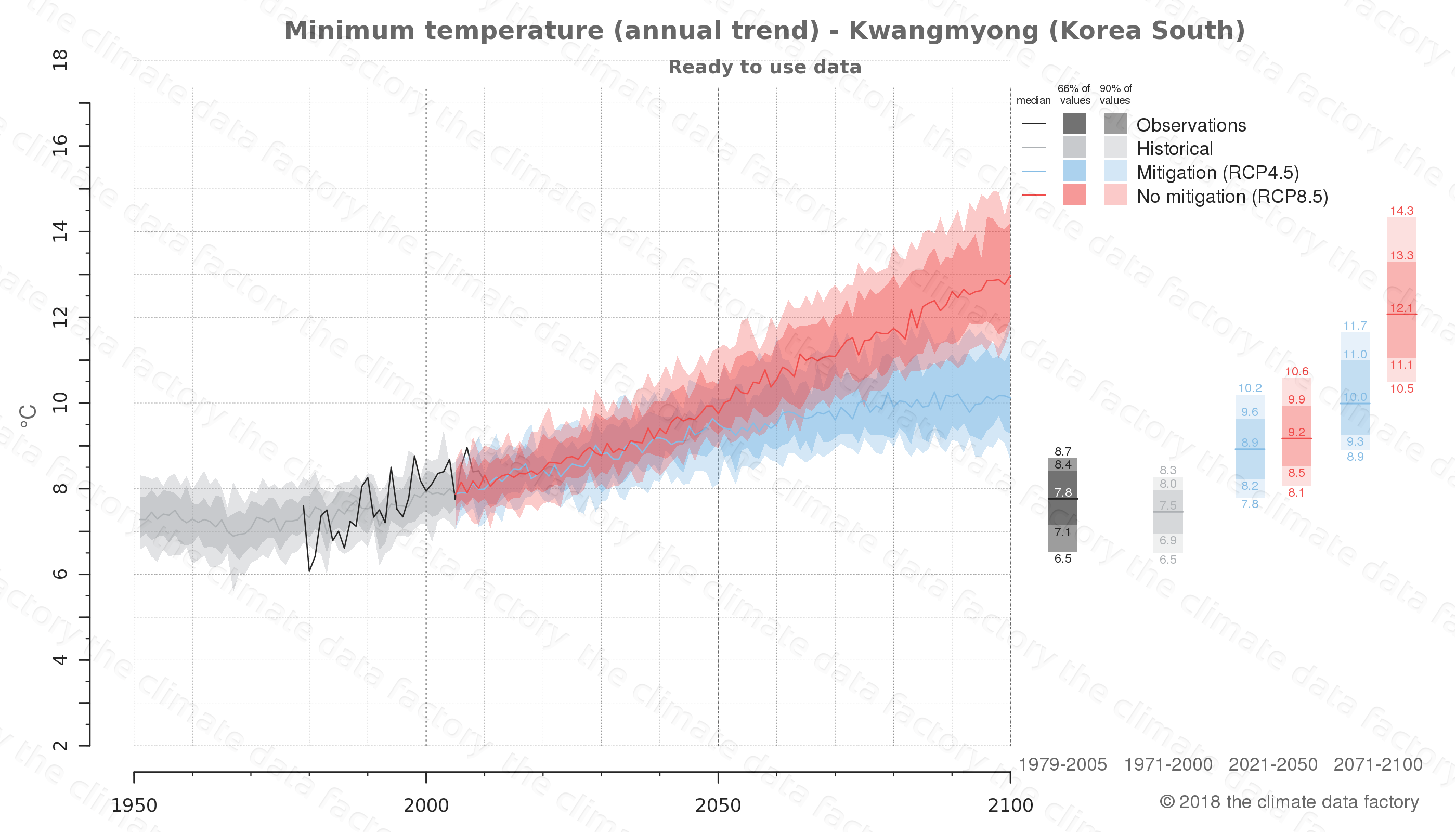 climate change data policy adaptation climate graph city data minimum-temperature kwangmyong south korea