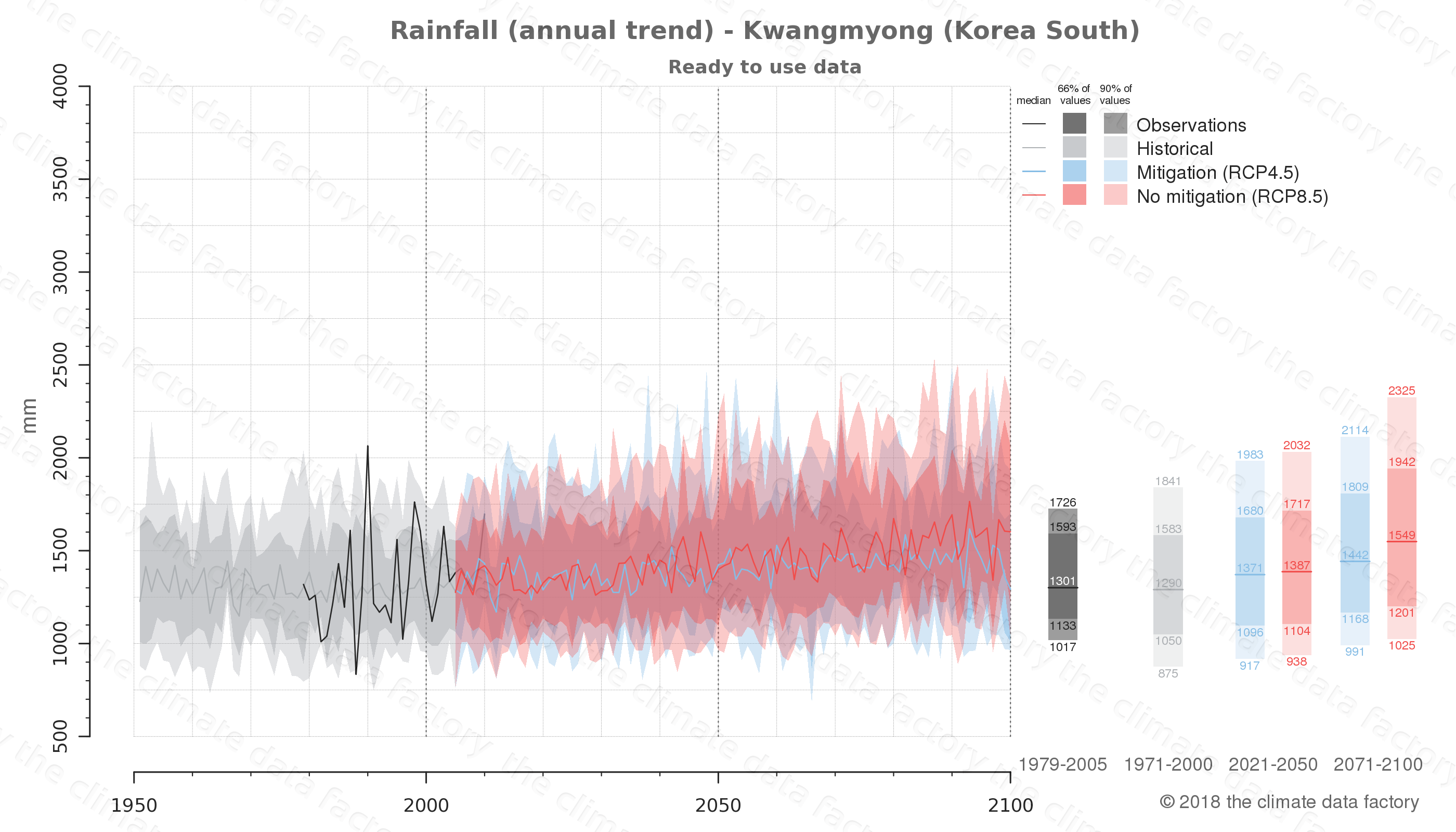 climate change data policy adaptation climate graph city data rainfall kwangmyong south korea