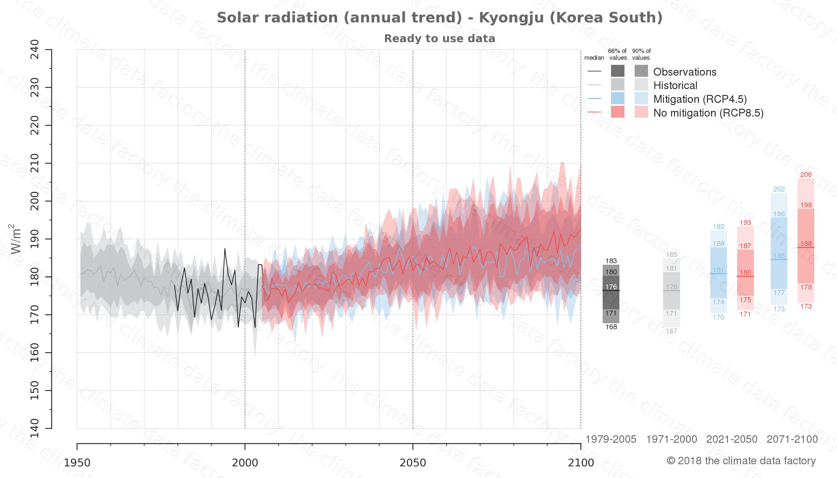 climate change data policy adaptation climate graph city data solar-radiation kyongju south korea