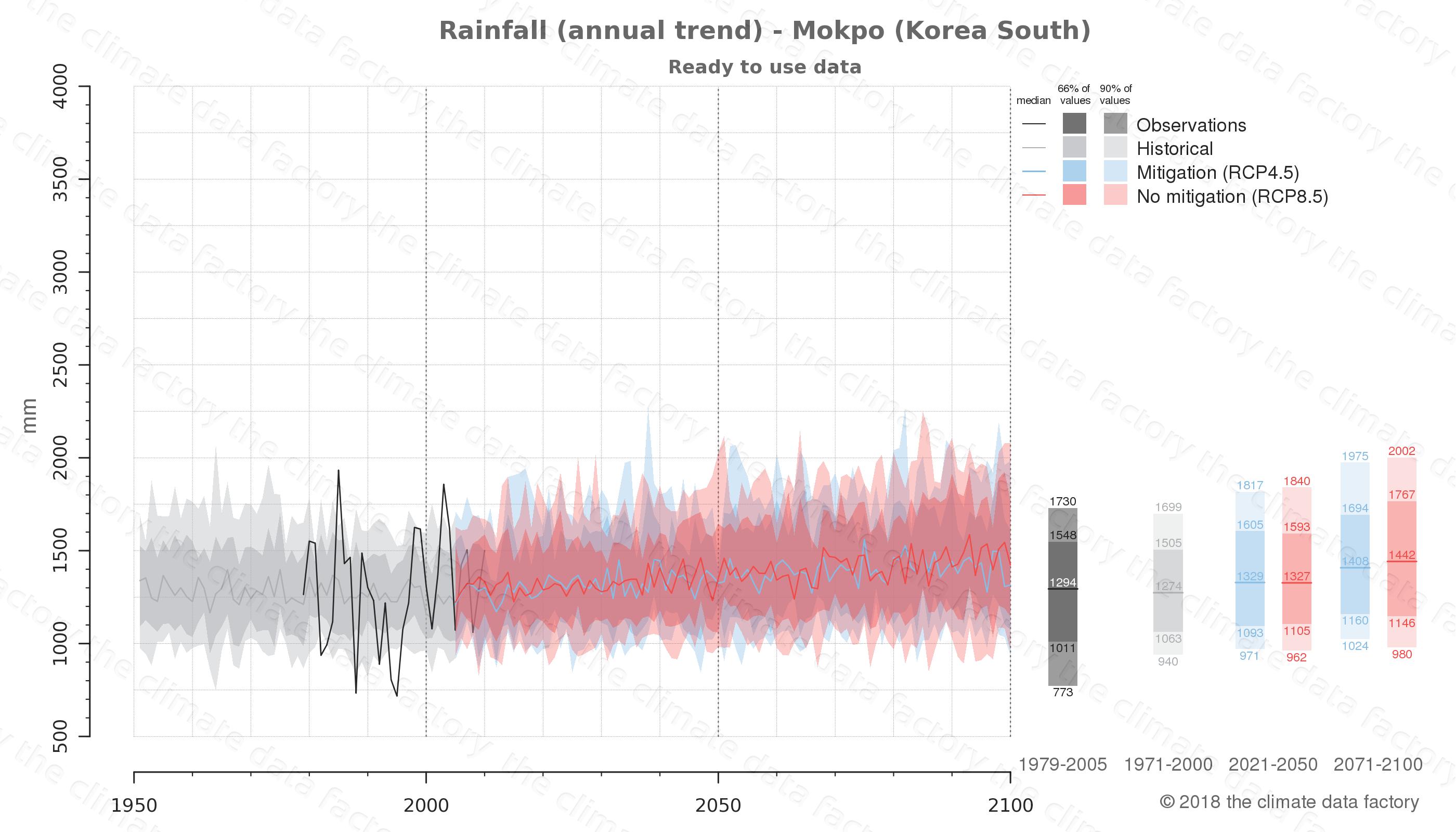 climate change data policy adaptation climate graph city data rainfall mokpo south korea