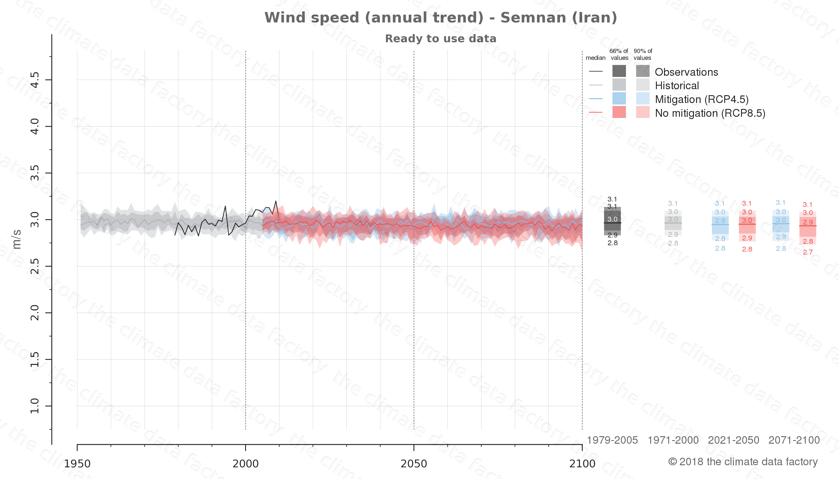 climate change data policy adaptation climate graph city data wind-speed semnan iran