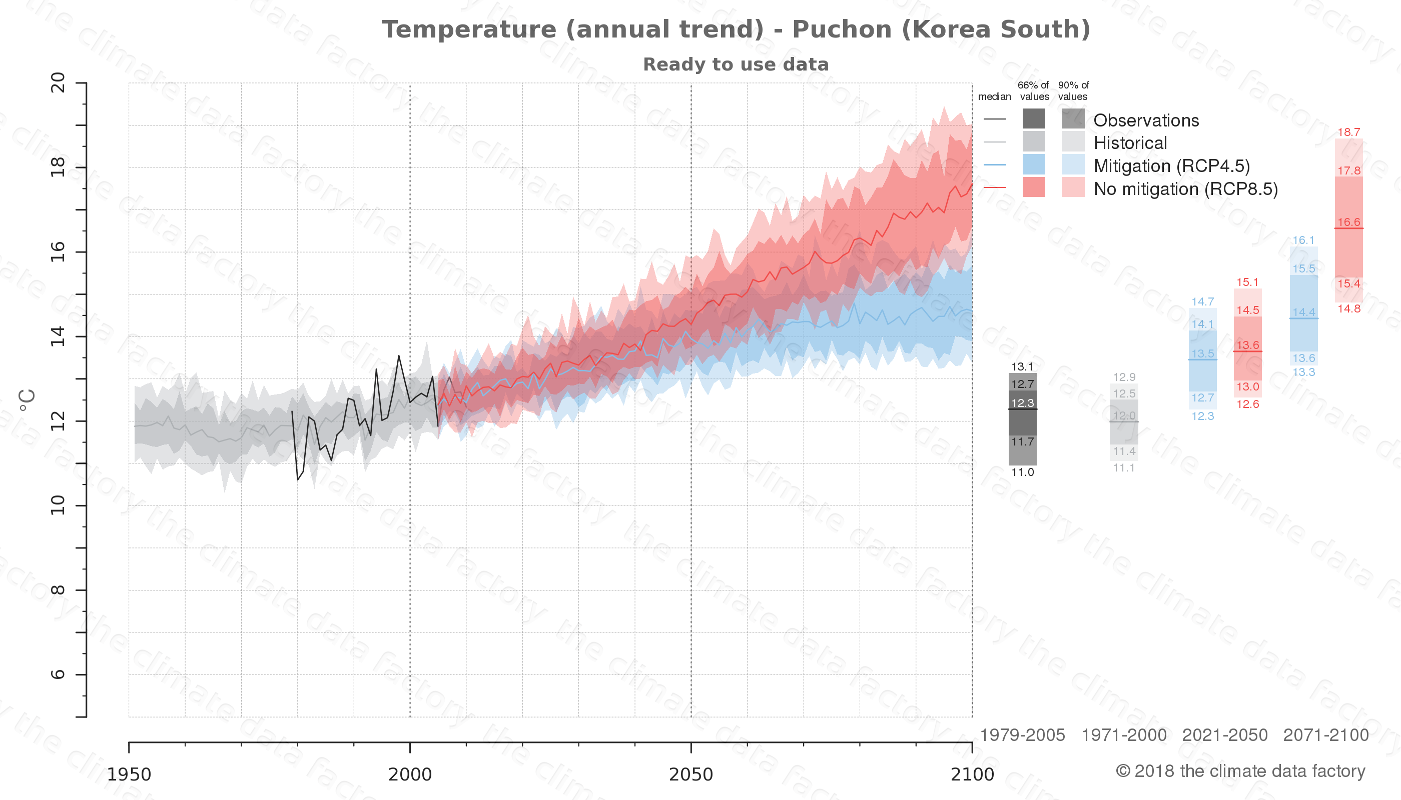 climate change data policy adaptation climate graph city data temperature puchon south korea