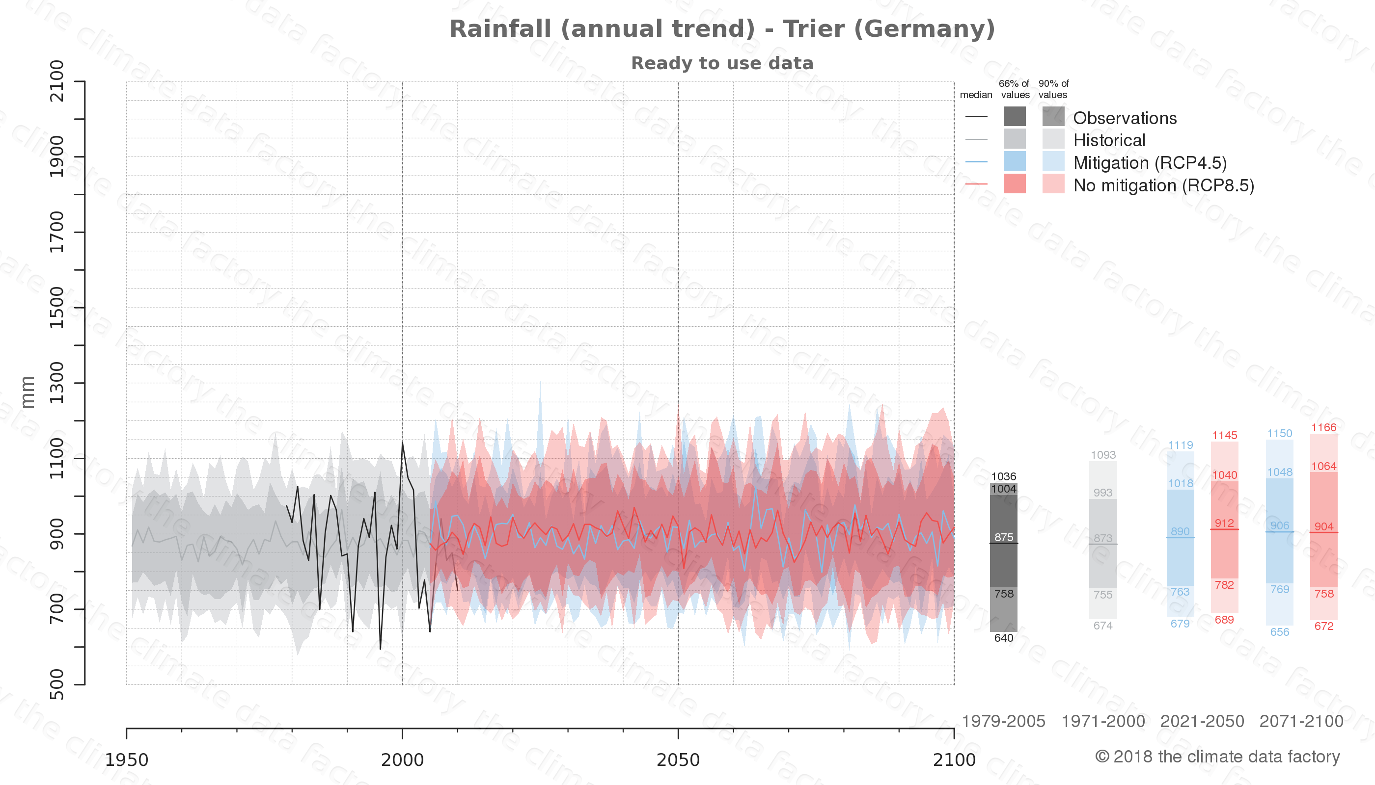 climate change data policy adaptation climate graph city data rainfall trier germany