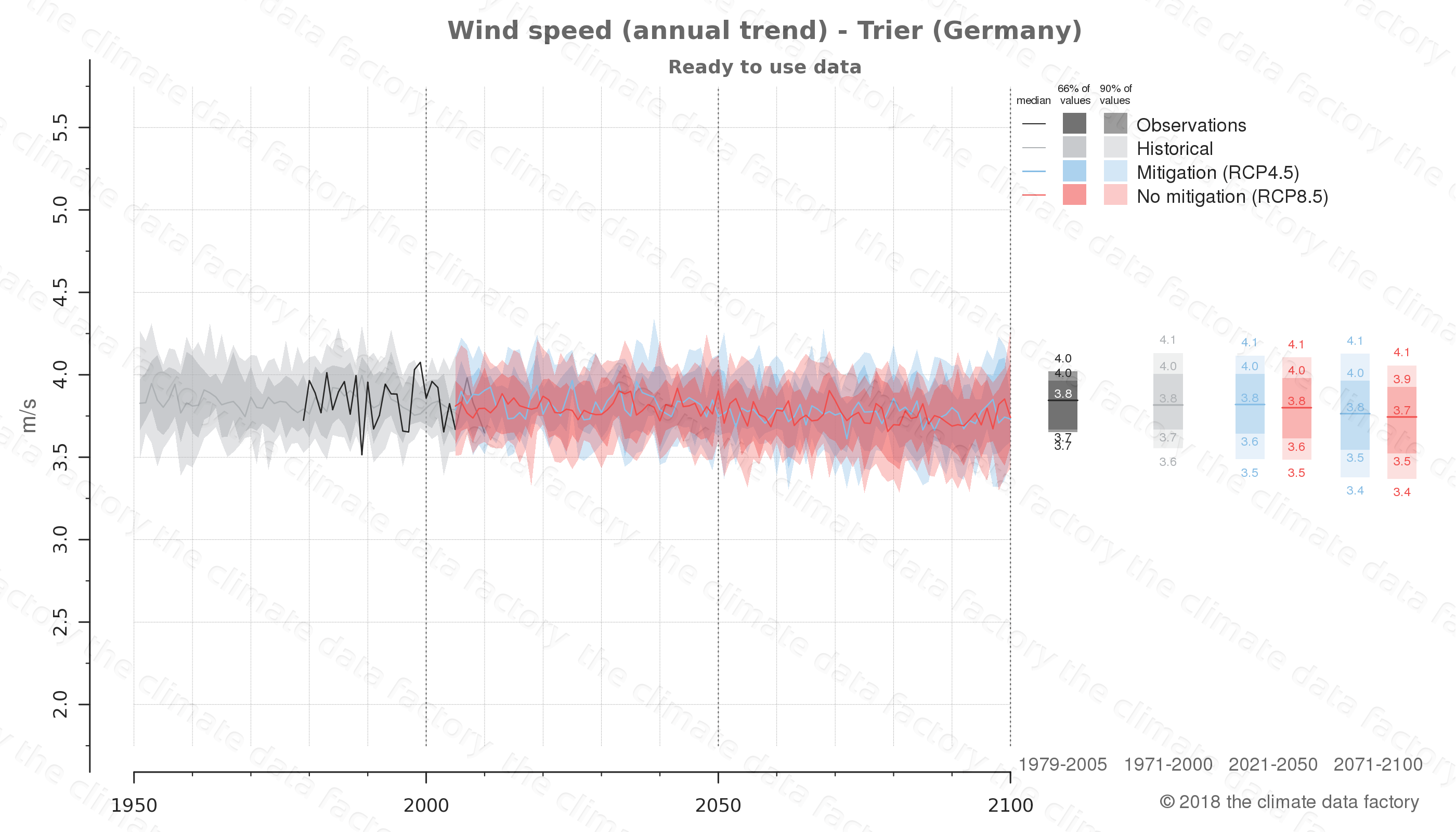 climate change data policy adaptation climate graph city data wind-speed trier germany