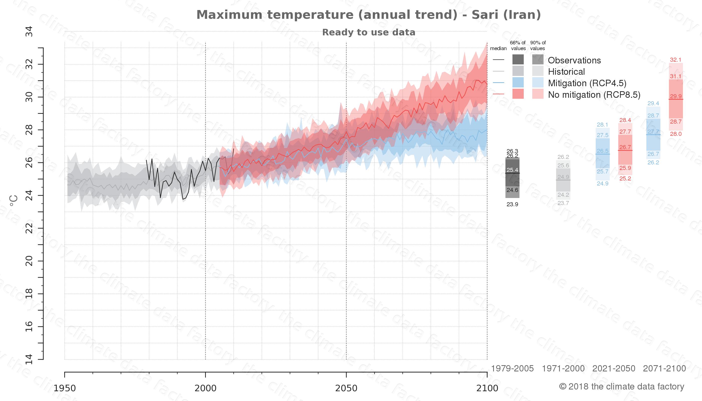 climate change data policy adaptation climate graph city data maximum-temperature sari iran