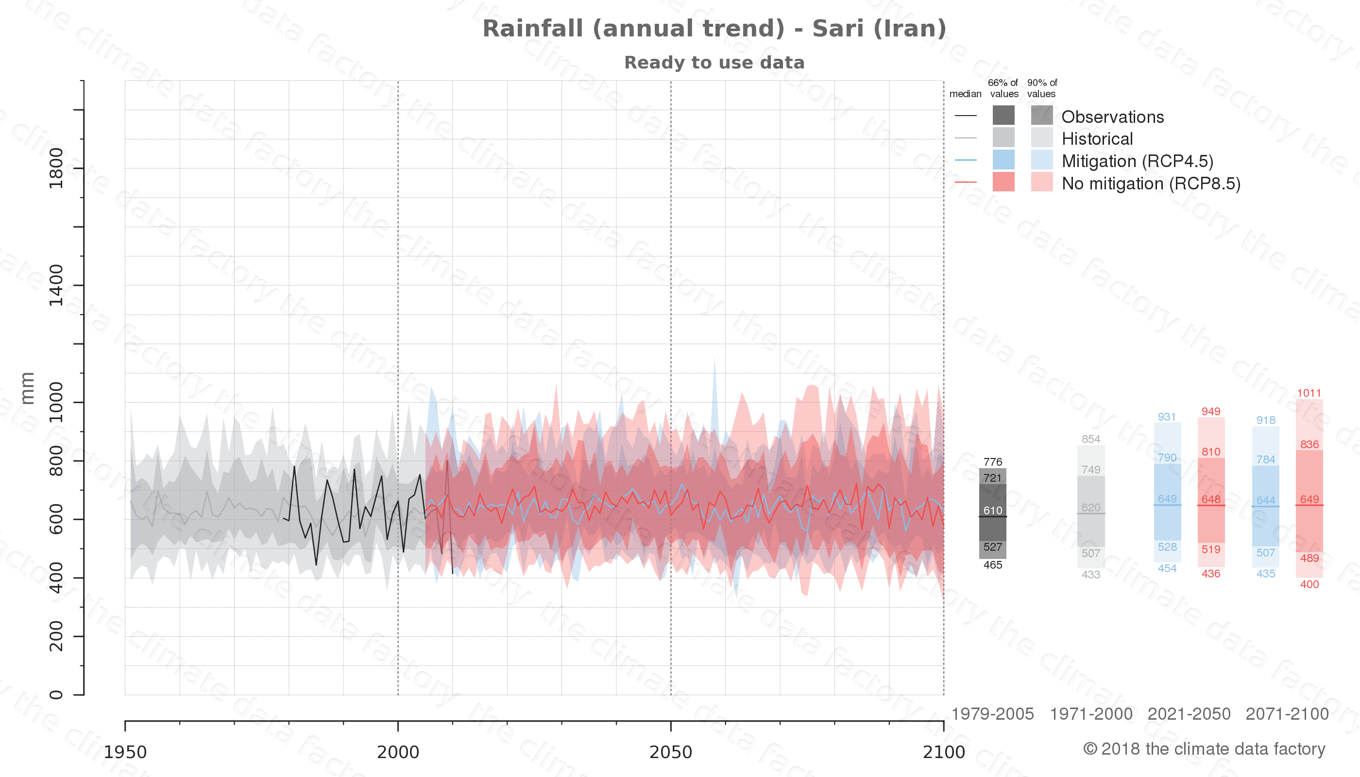 climate change data policy adaptation climate graph city data rainfall sari iran