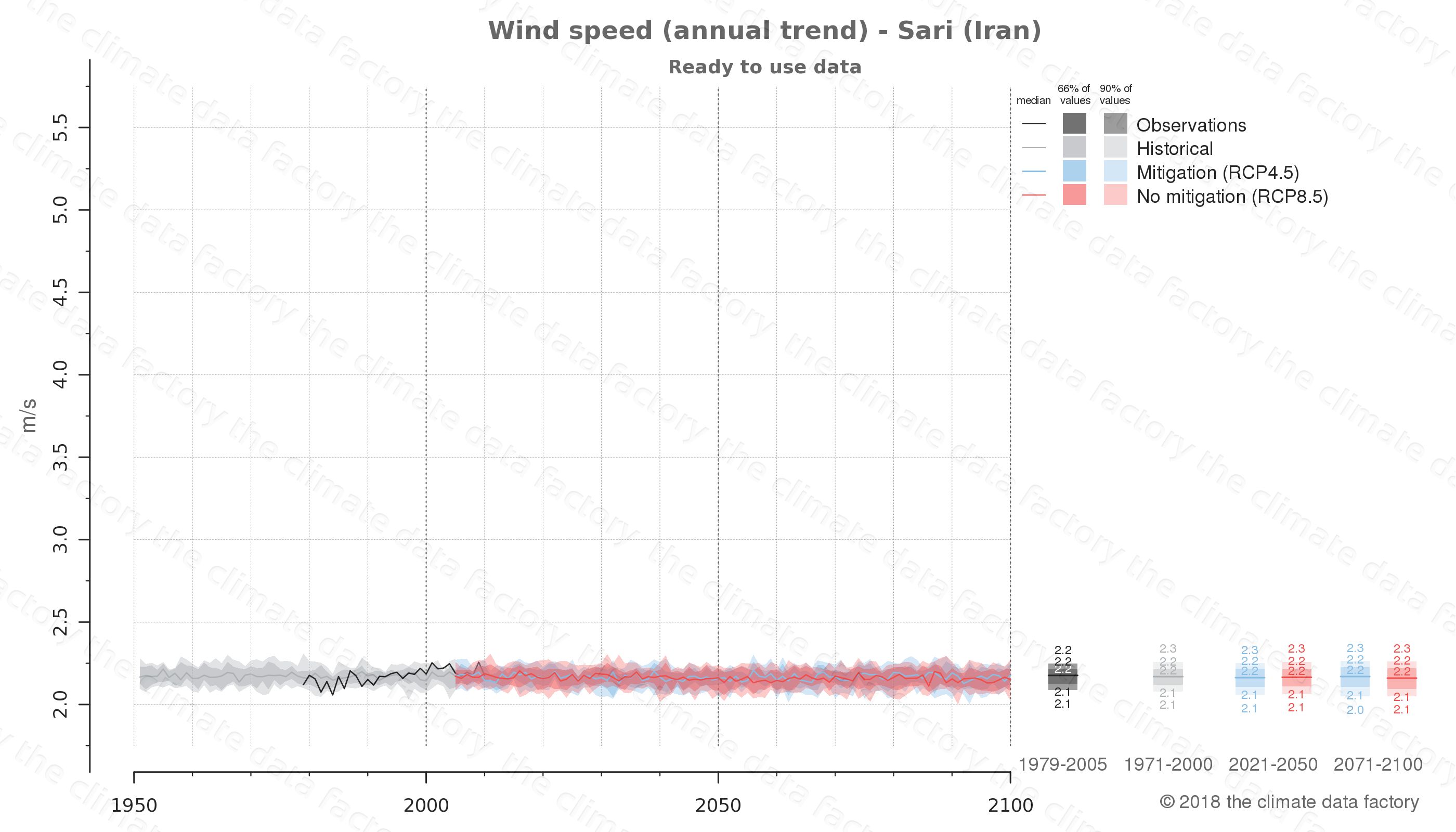 climate change data policy adaptation climate graph city data wind-speed sari iran