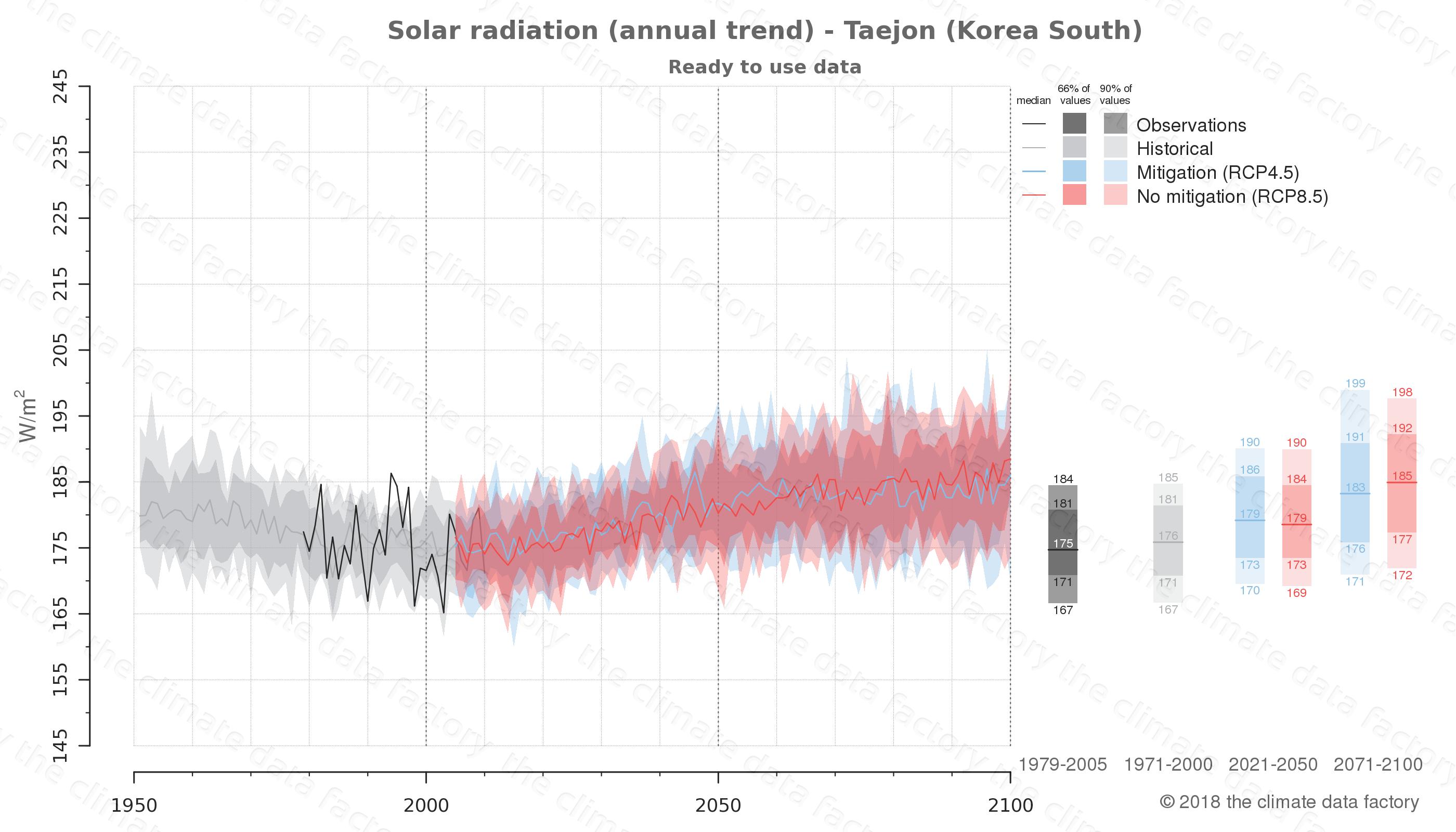 climate change data policy adaptation climate graph city data solar-radiation taejon south korea