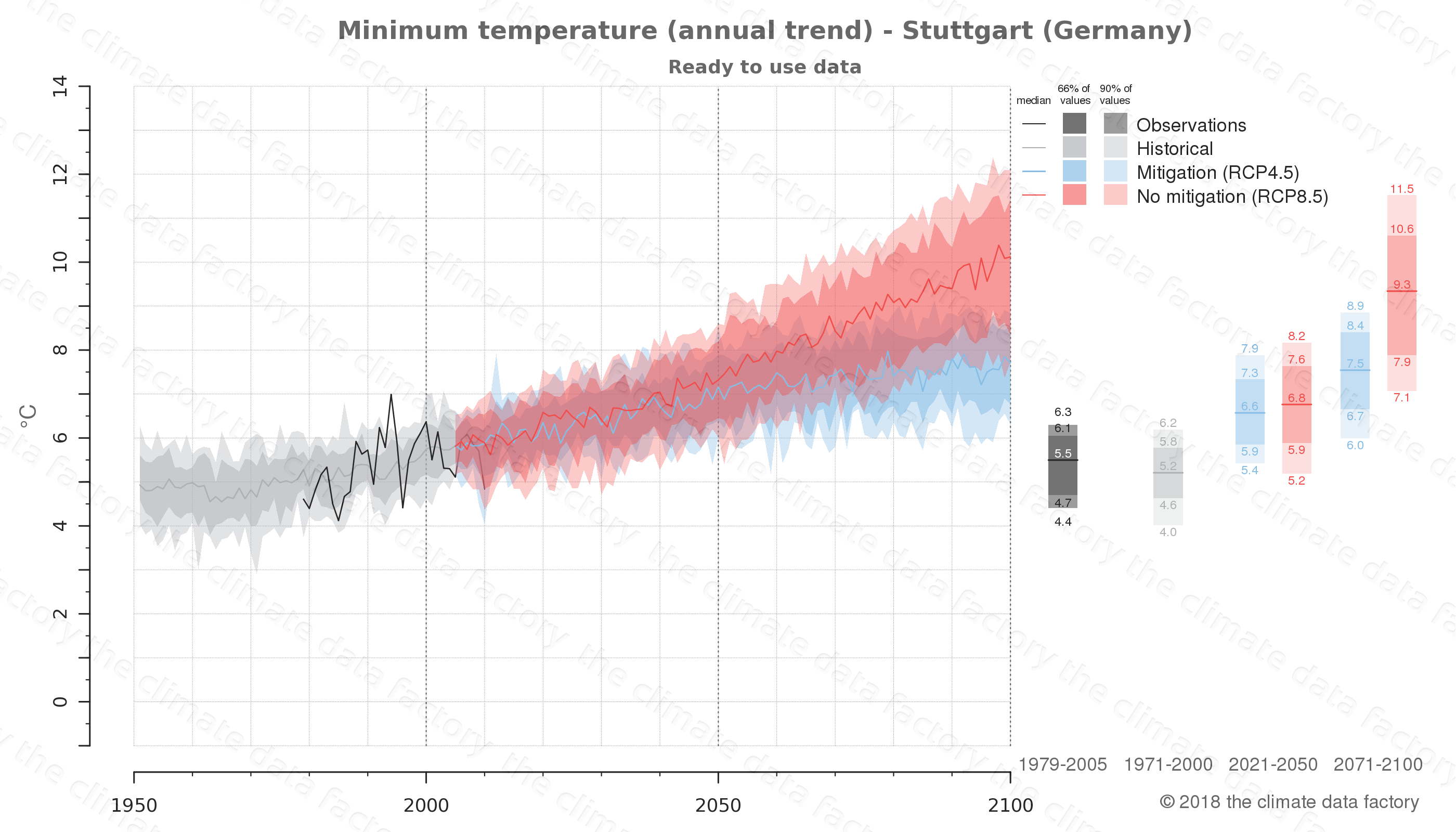 climate change data policy adaptation climate graph city data minimum-temperature stuttgart germany