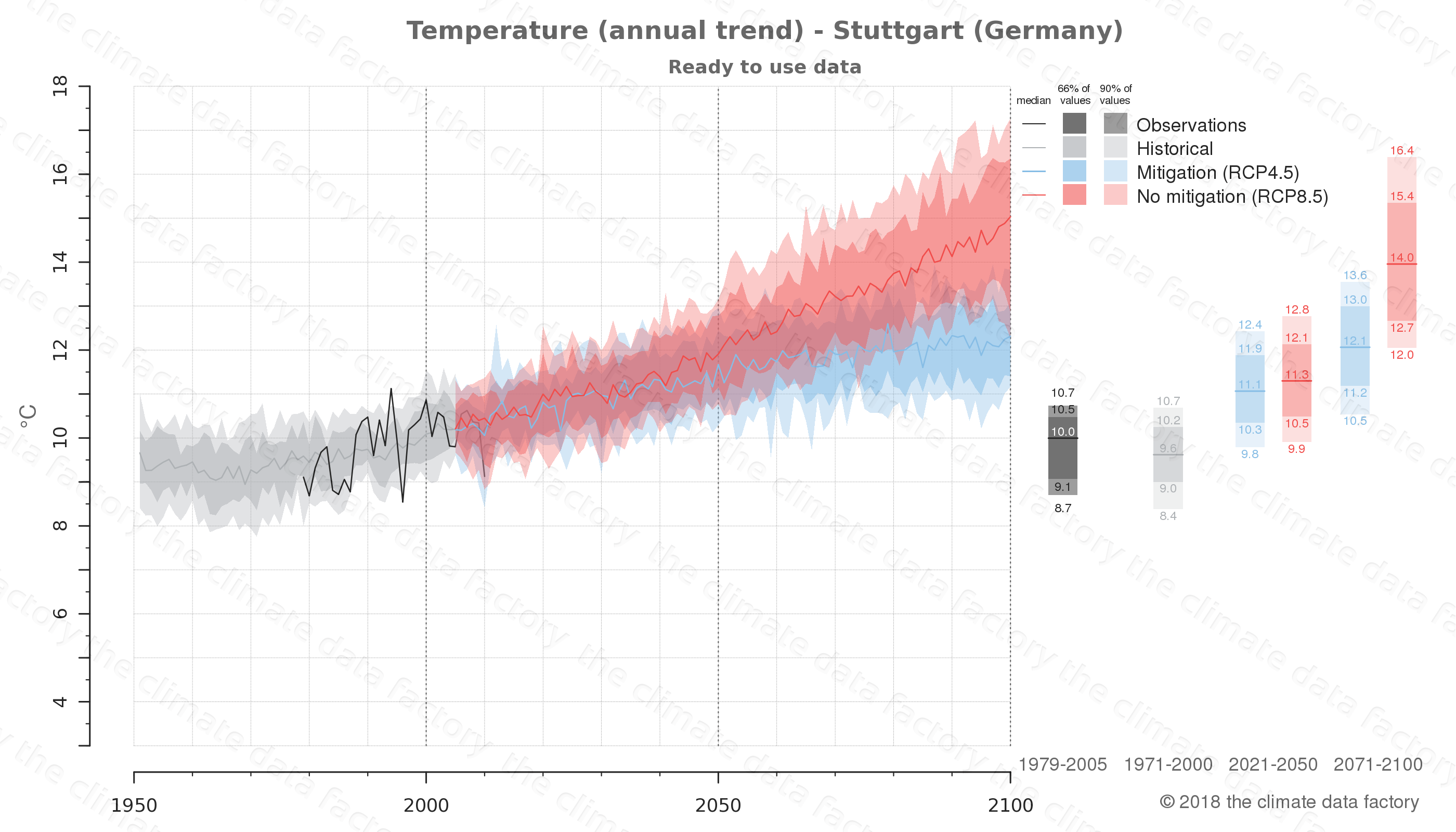 climate change data policy adaptation climate graph city data temperature stuttgart germany