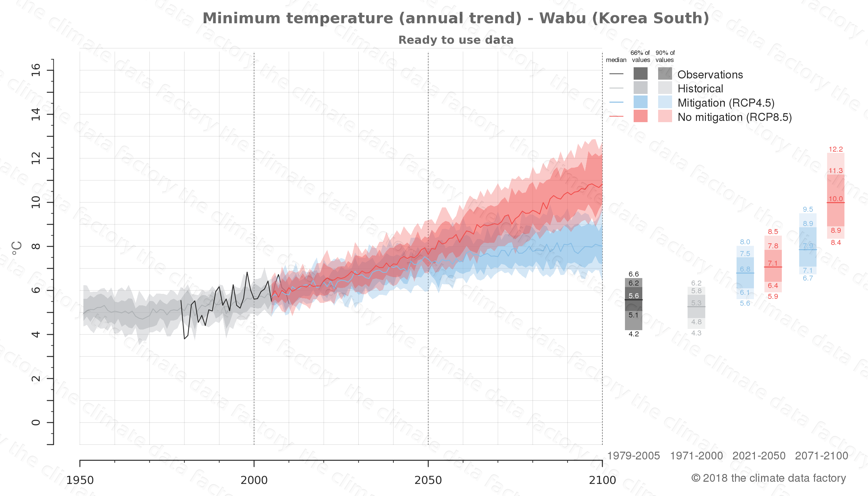 climate change data policy adaptation climate graph city data minimum-temperature wabu south korea