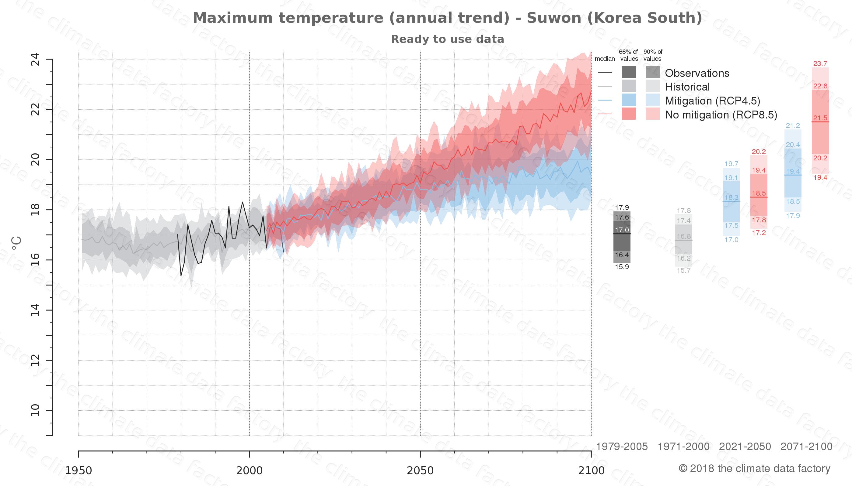climate change data policy adaptation climate graph city data maximum-temperature suwon south korea