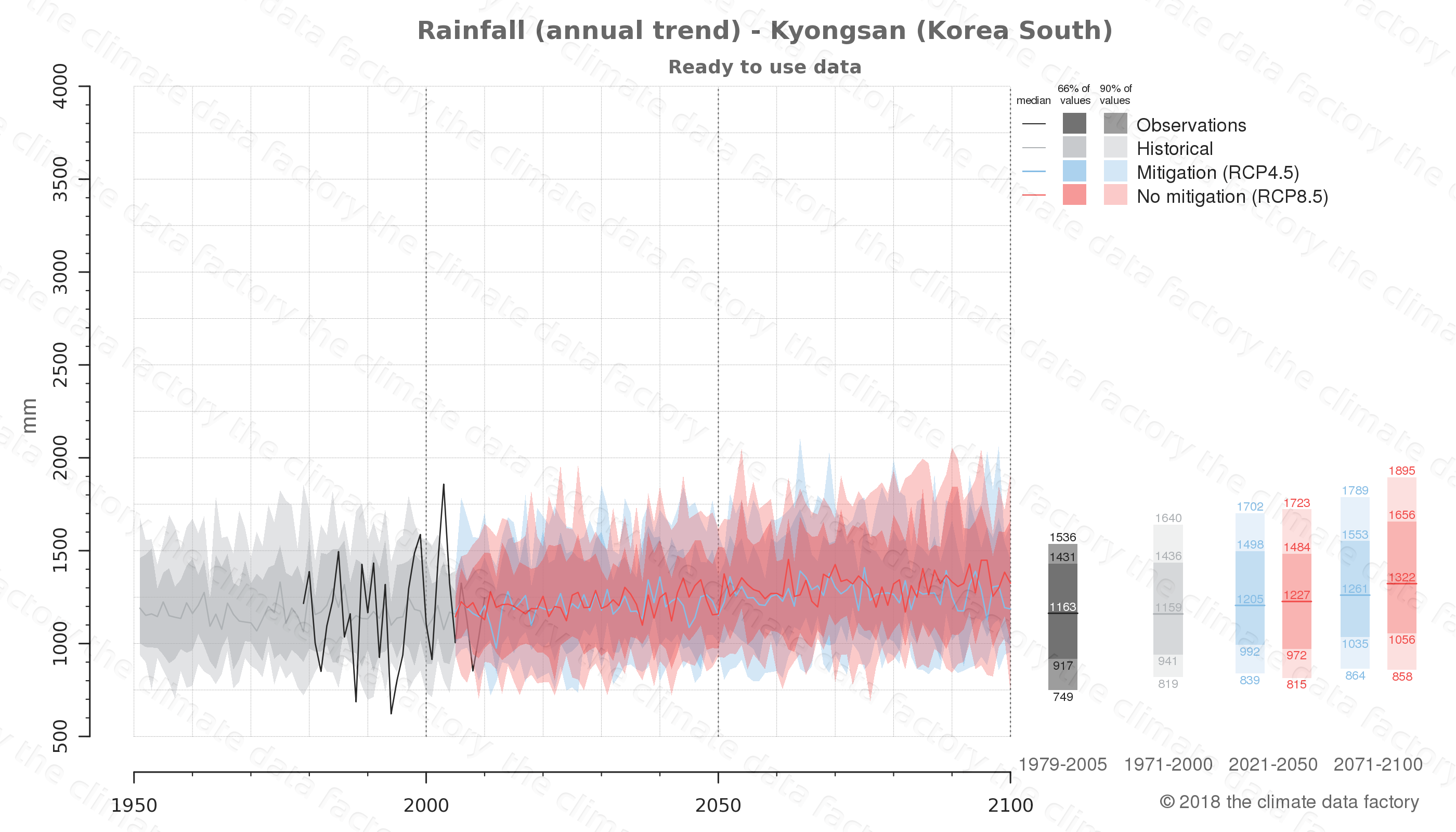 climate change data policy adaptation climate graph city data rainfall kyongsan south korea