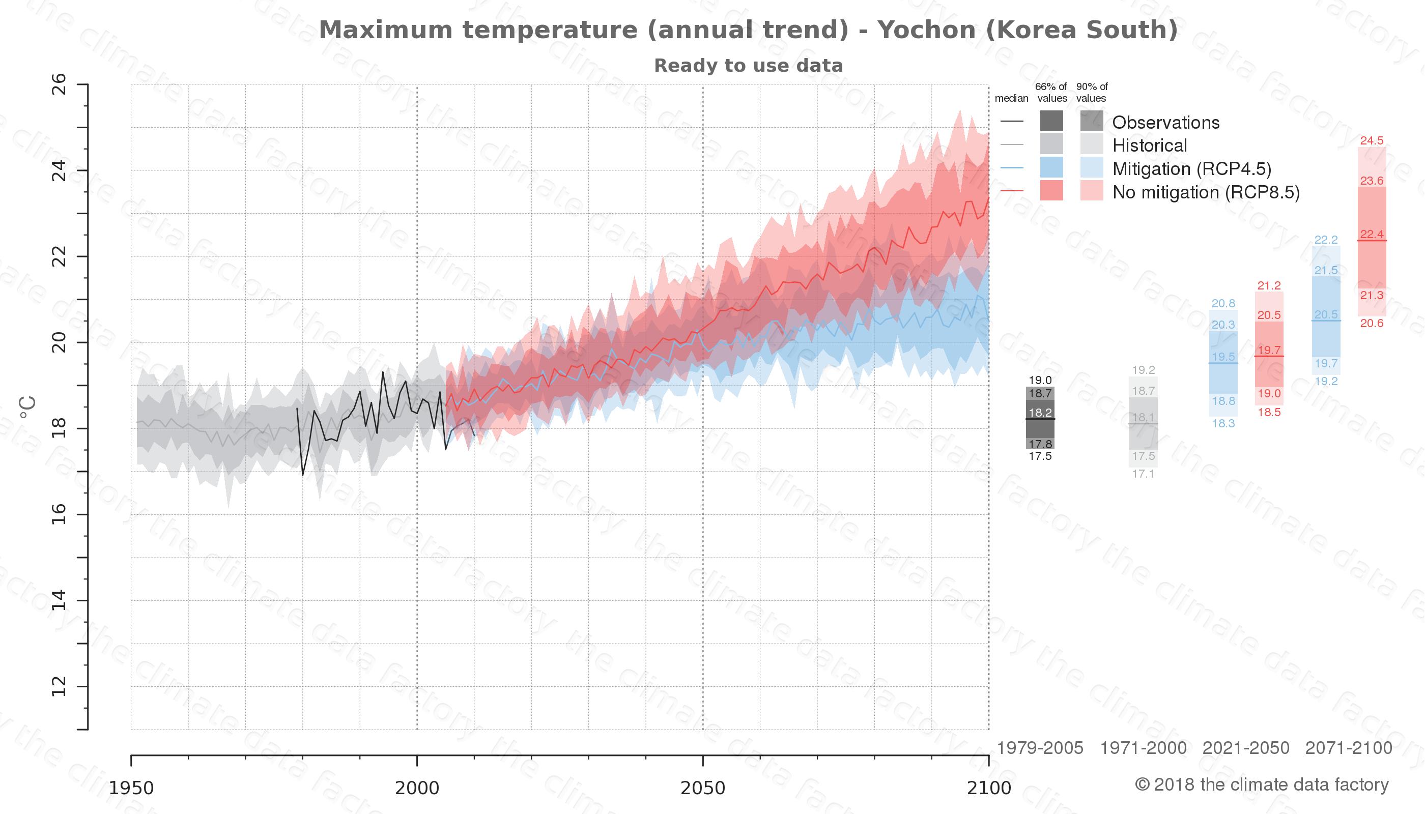 climate change data policy adaptation climate graph city data maximum-temperature yochon south korea
