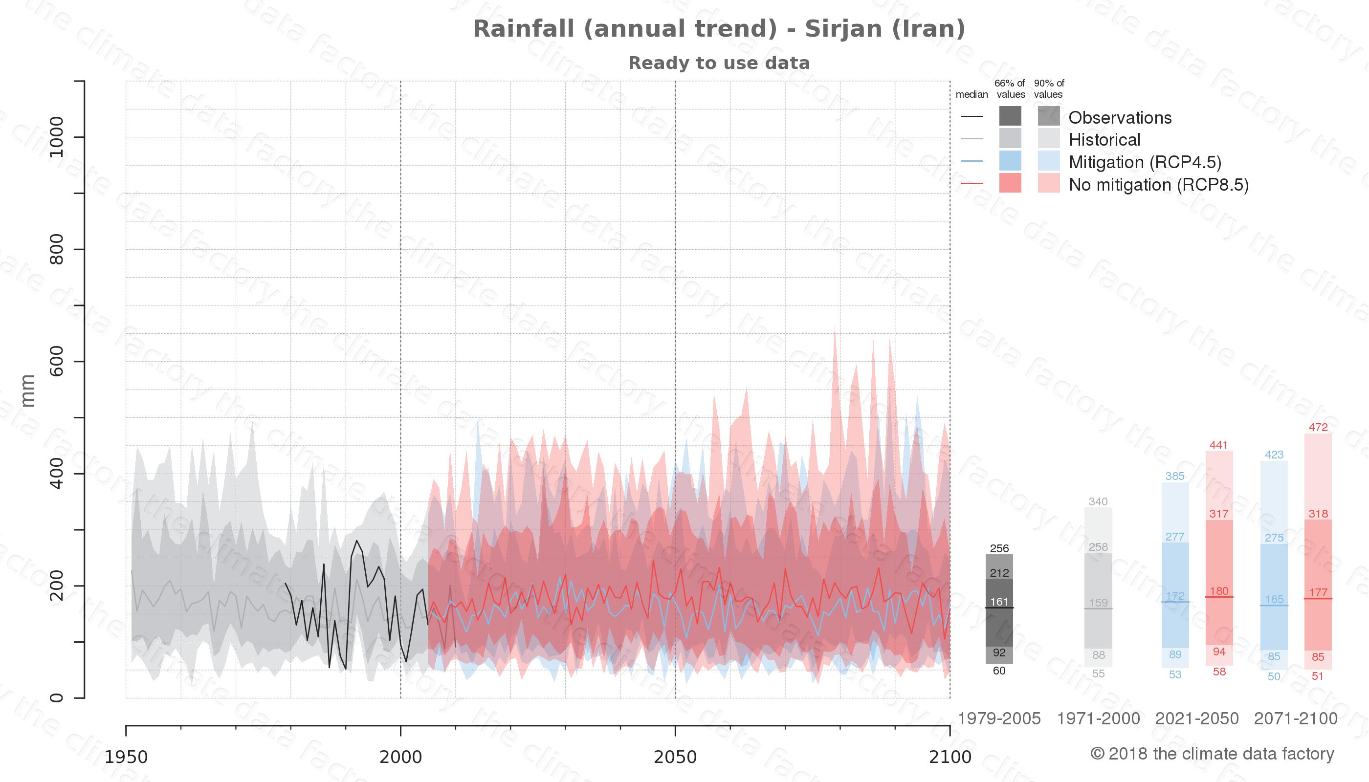 climate change data policy adaptation climate graph city data rainfall sirjan iran