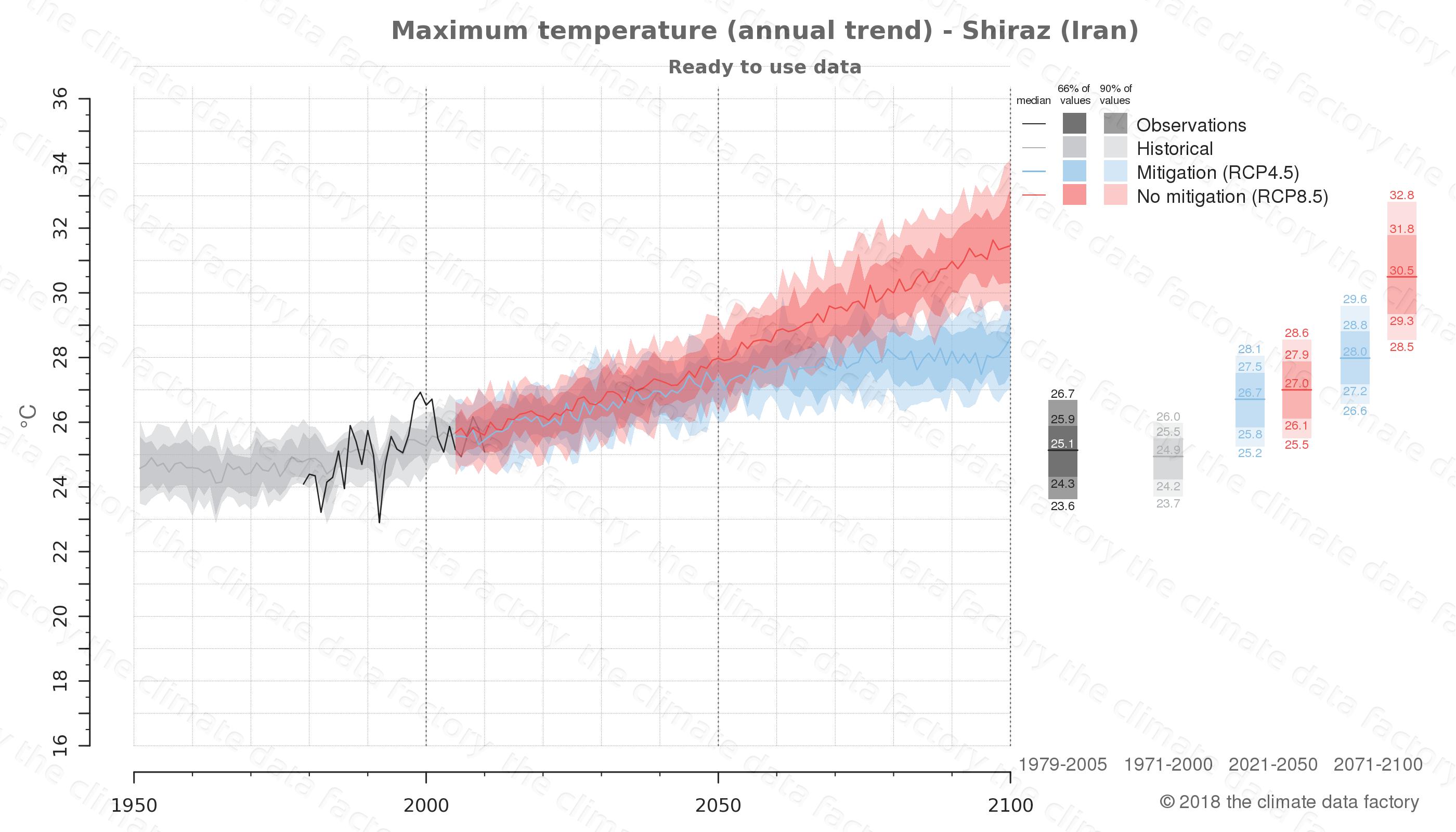 climate change data policy adaptation climate graph city data maximum-temperature shiraz iran