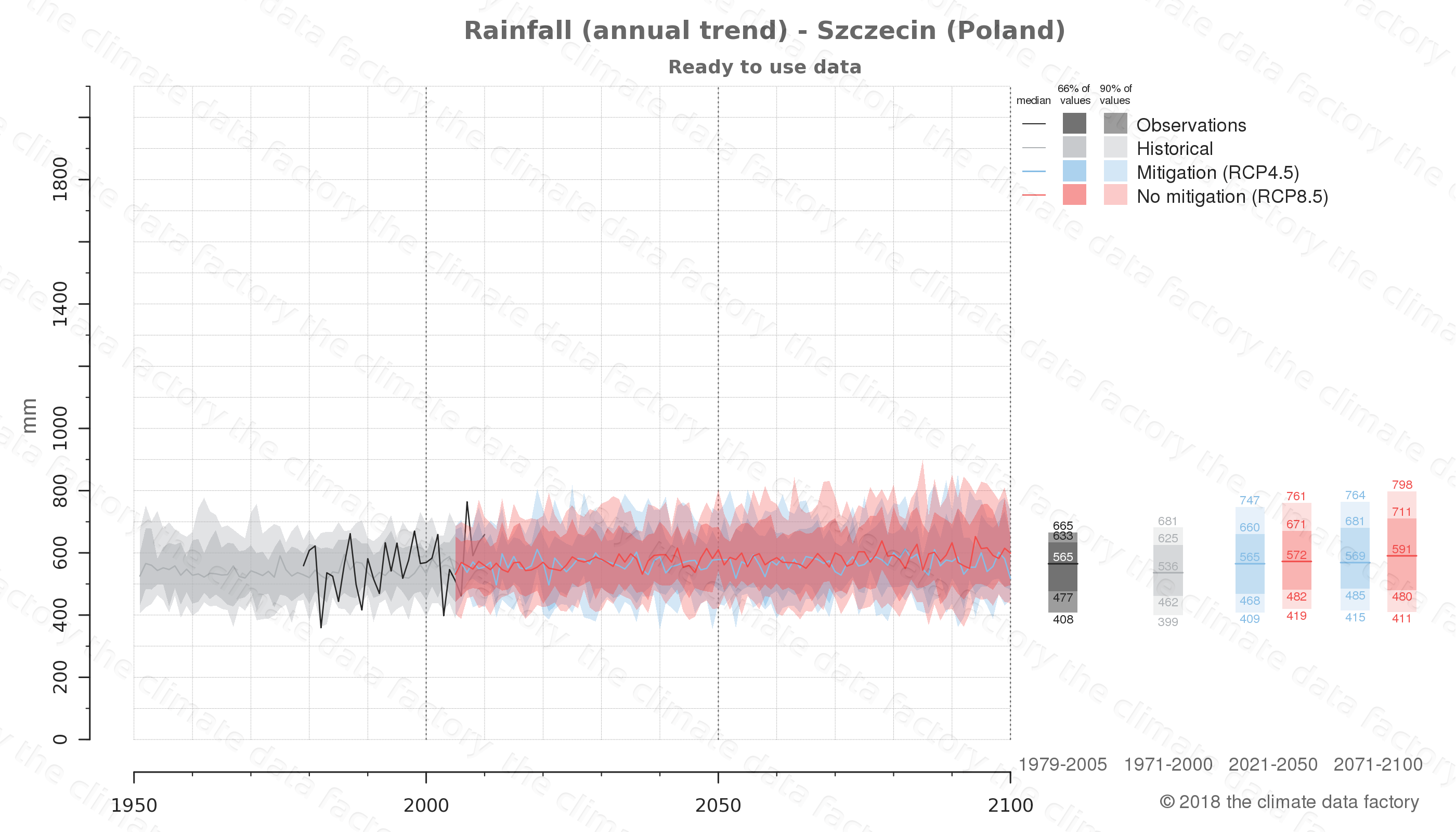 climate change data policy adaptation climate graph city data rainfall szczecin poland