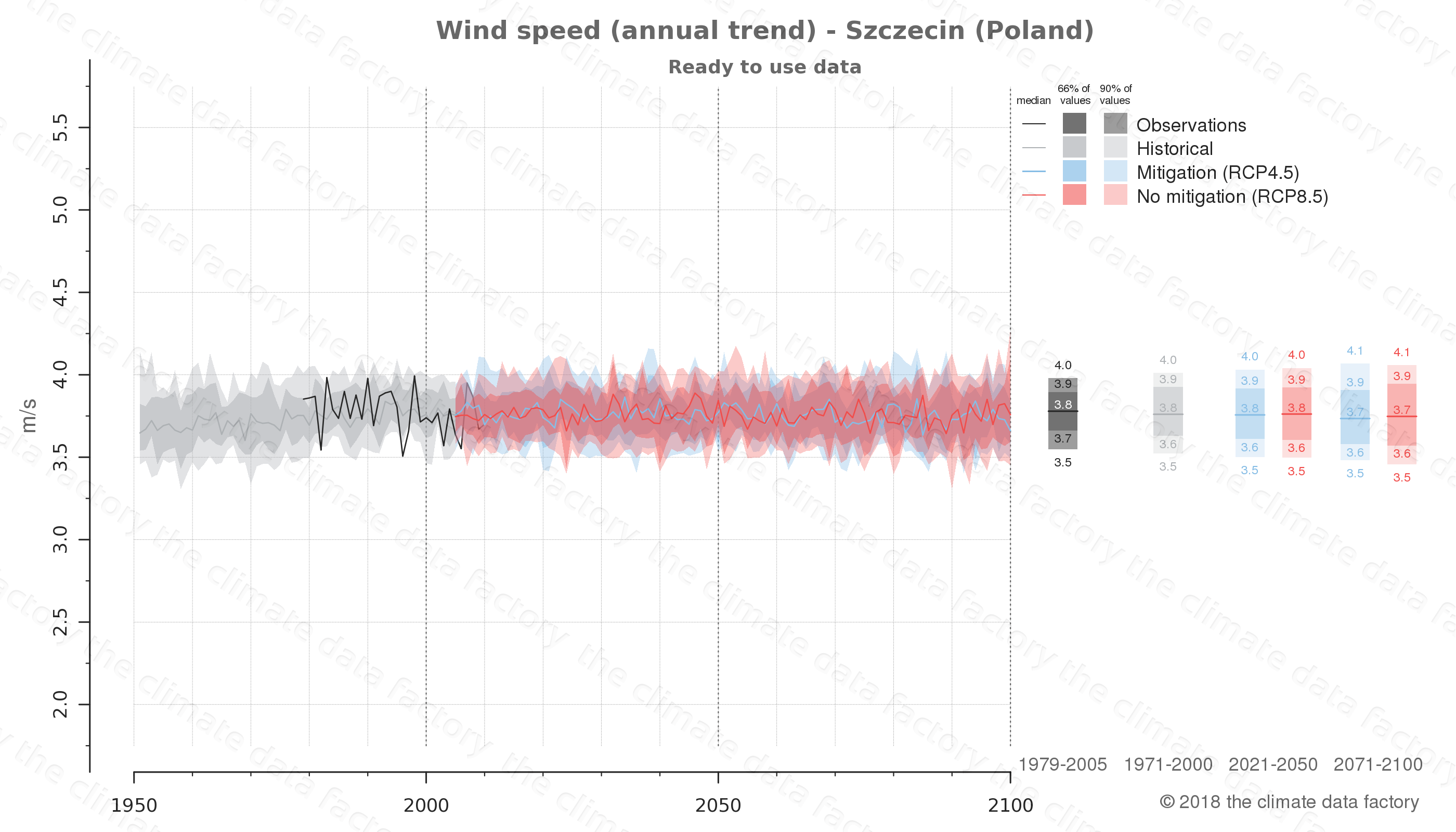climate change data policy adaptation climate graph city data wind-speed szczecin poland
