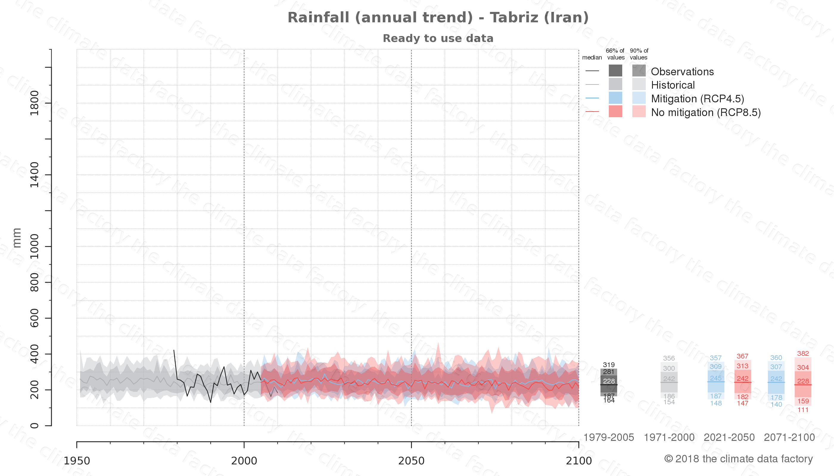 climate change data policy adaptation climate graph city data rainfall tabriz iran