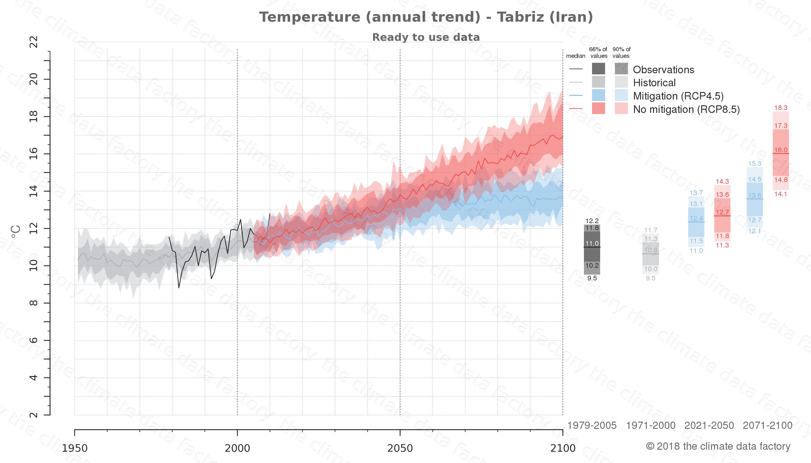 climate change data policy adaptation climate graph city data temperature tabriz iran