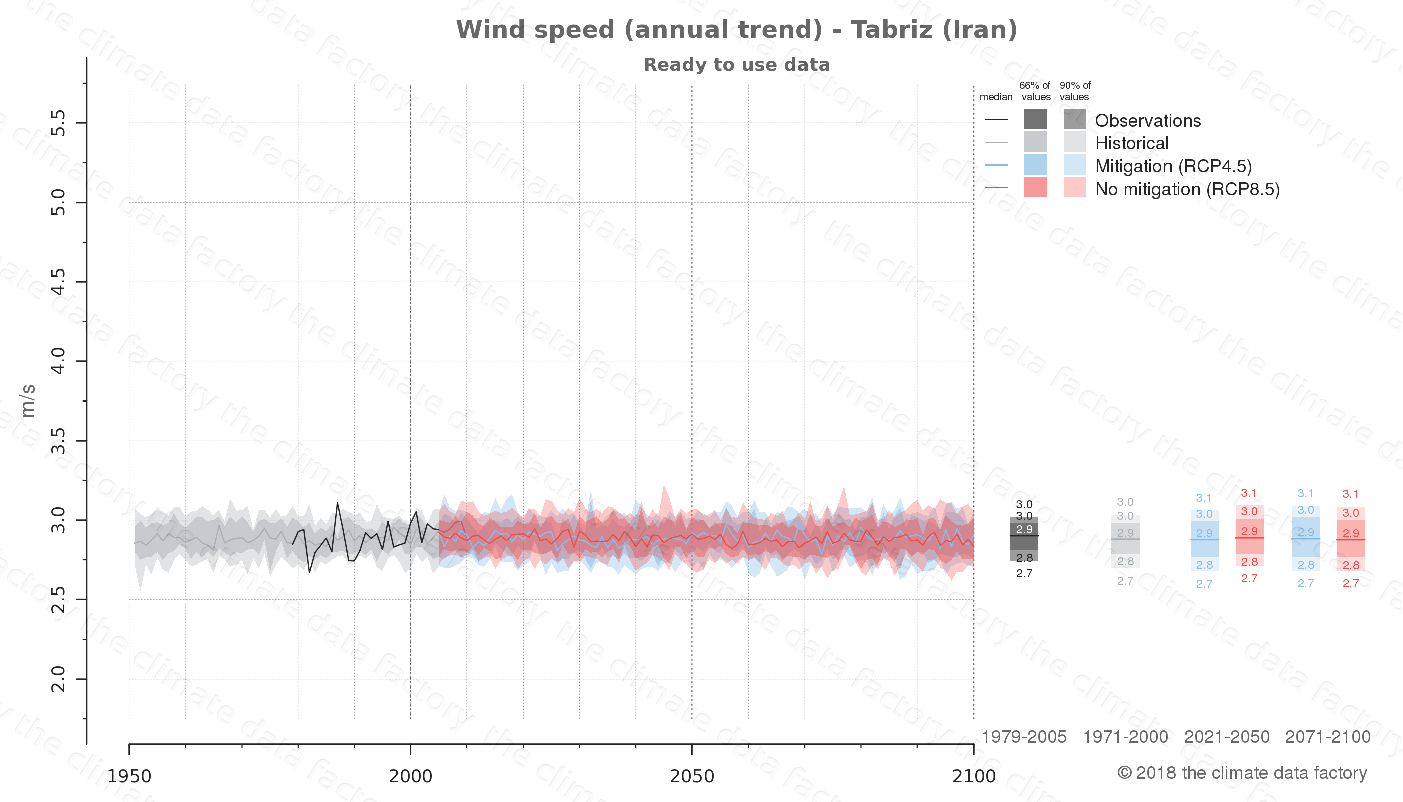 climate change data policy adaptation climate graph city data wind-speed tabriz iran