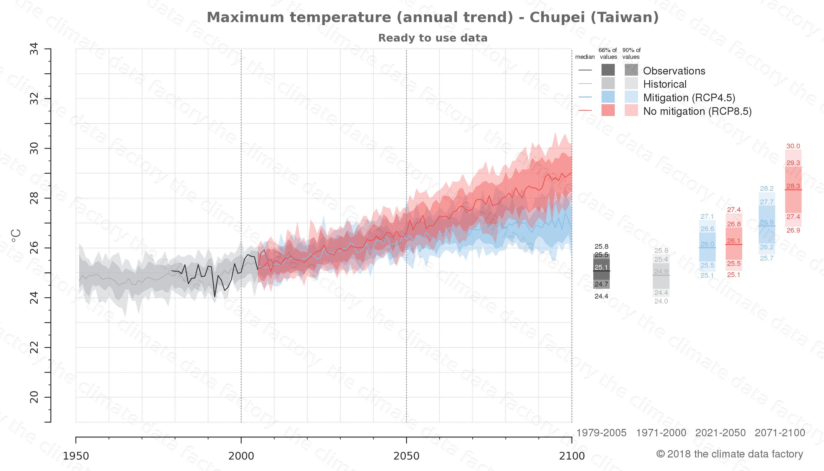 climate change data policy adaptation climate graph city data maximum-temperature chupei taiwan