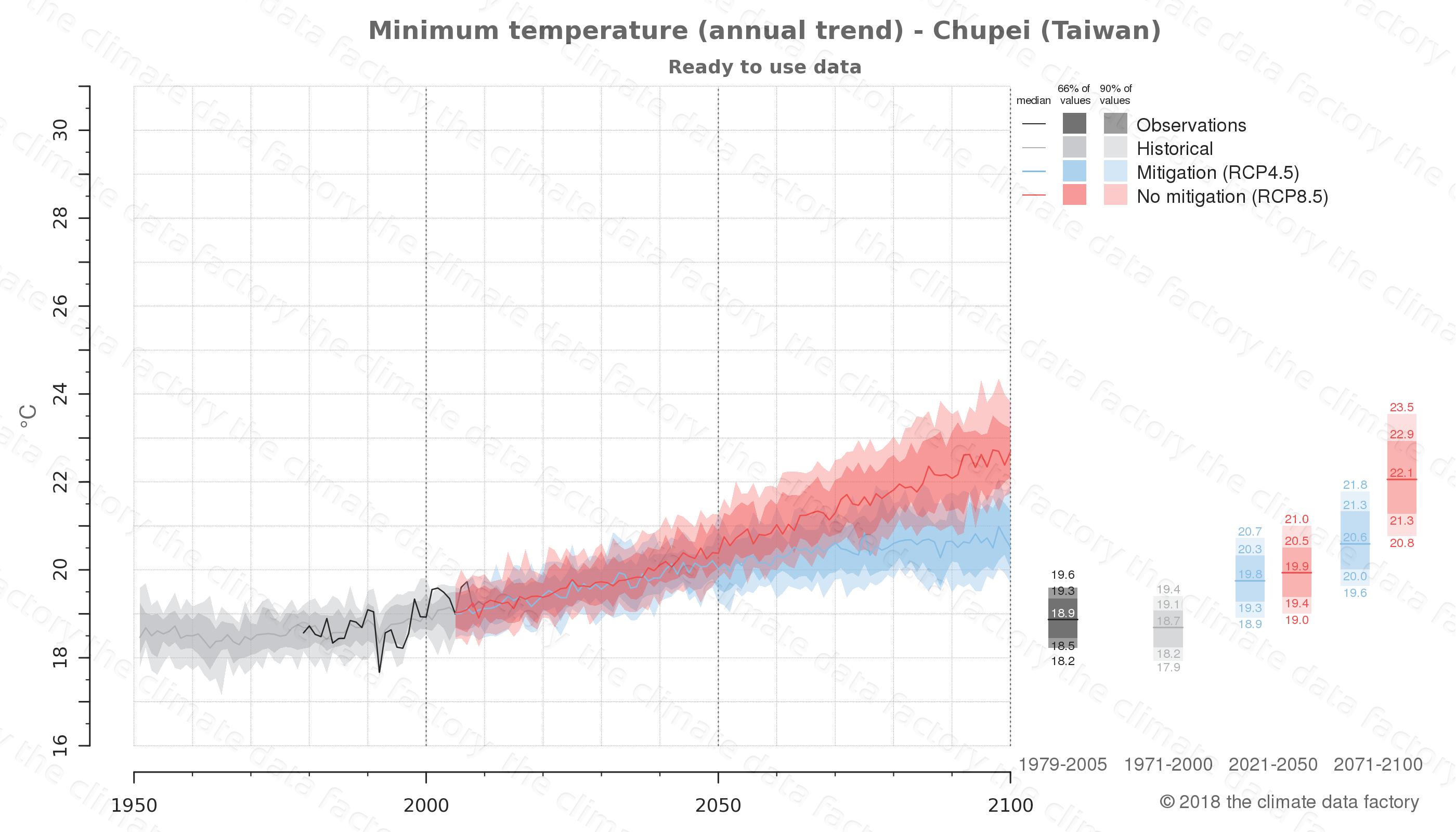 climate change data policy adaptation climate graph city data minimum-temperature chupei taiwan