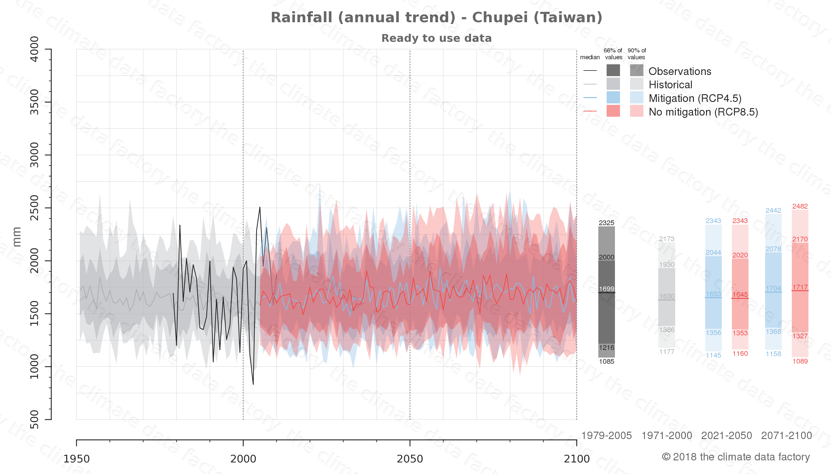 climate change data policy adaptation climate graph city data rainfall chupei taiwan