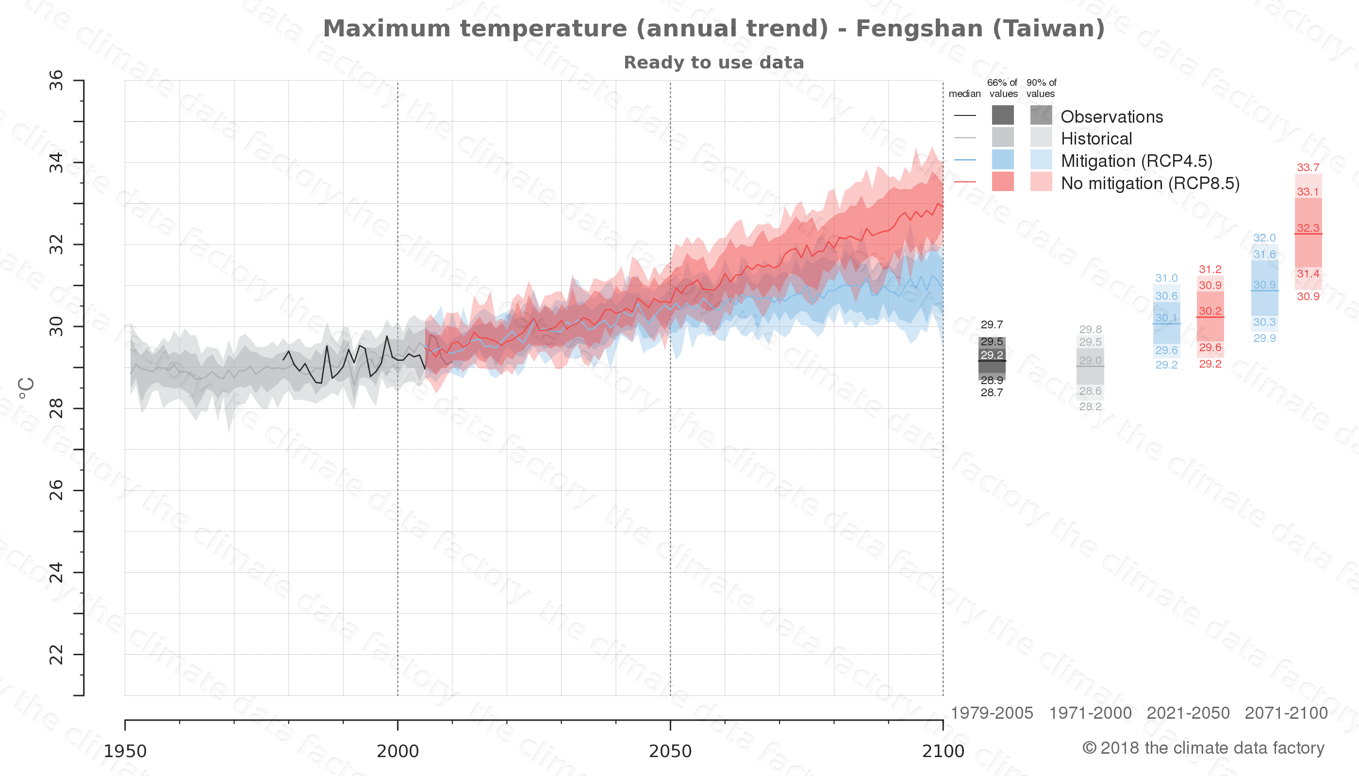climate change data policy adaptation climate graph city data maximum-temperature fengshan taiwan
