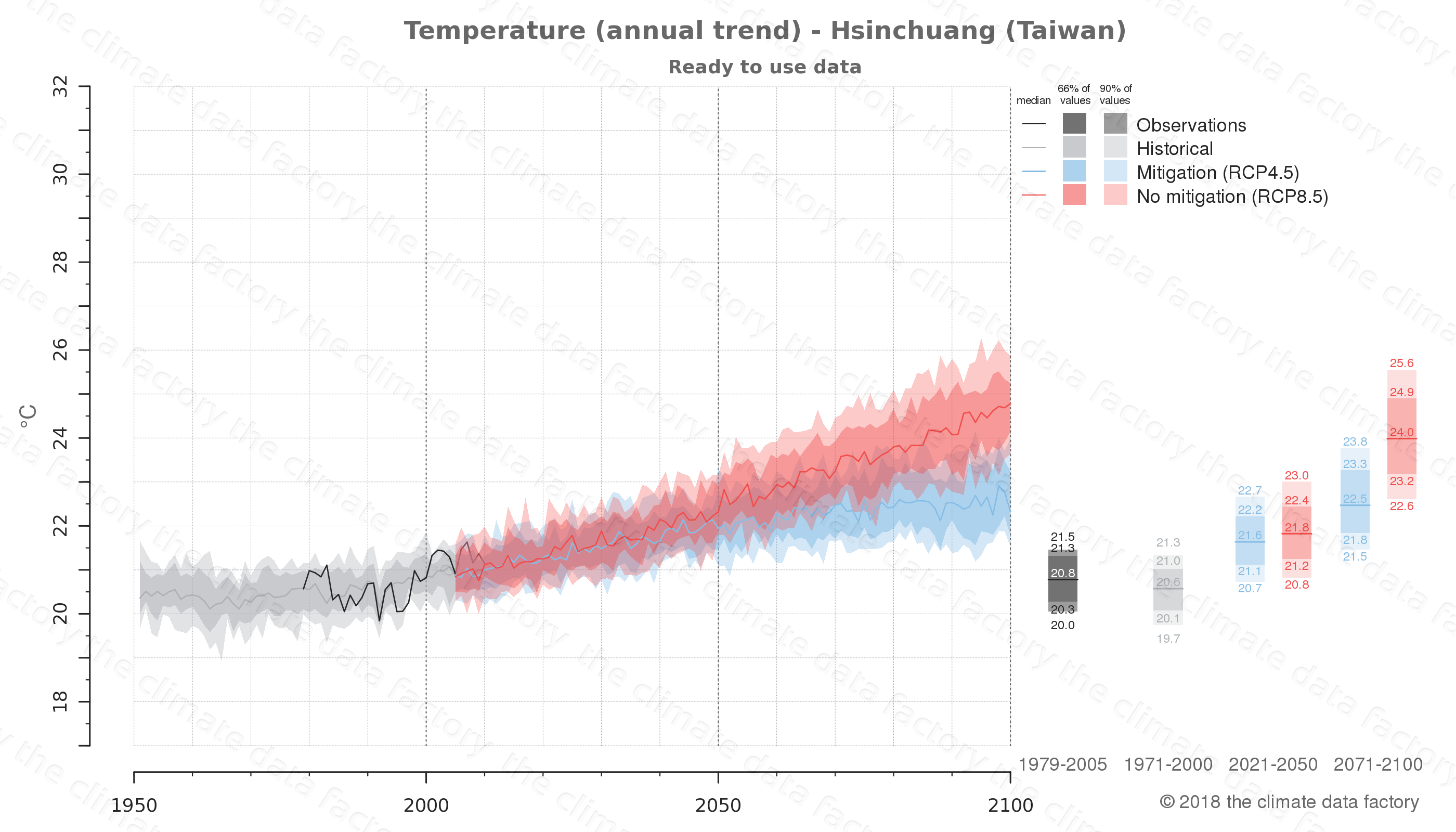 climate change data policy adaptation climate graph city data temperature hsinchuang taiwan