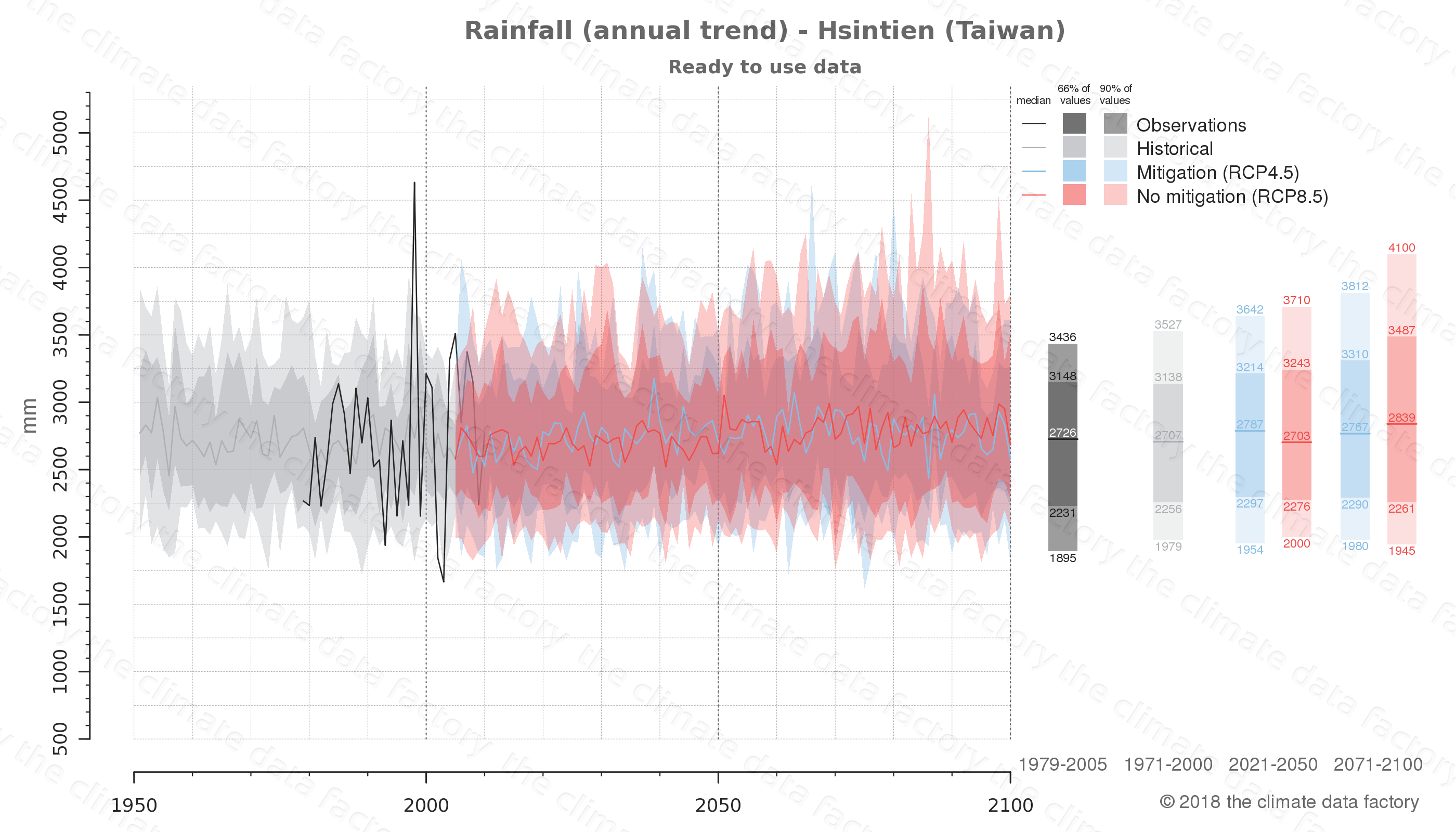 climate change data policy adaptation climate graph city data rainfall hsintien taiwan