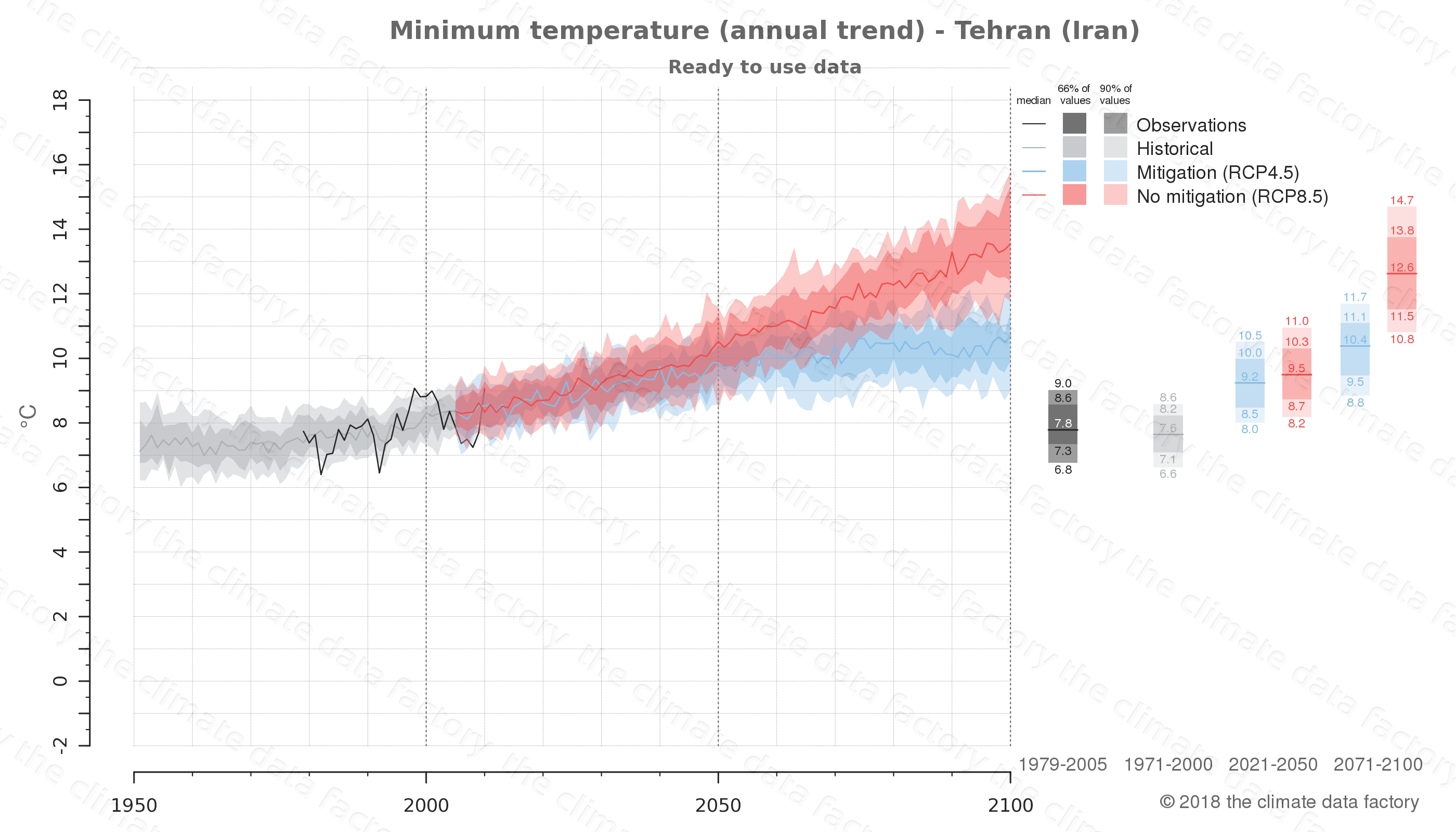 climate change data policy adaptation climate graph city data minimum-temperature tehran iran